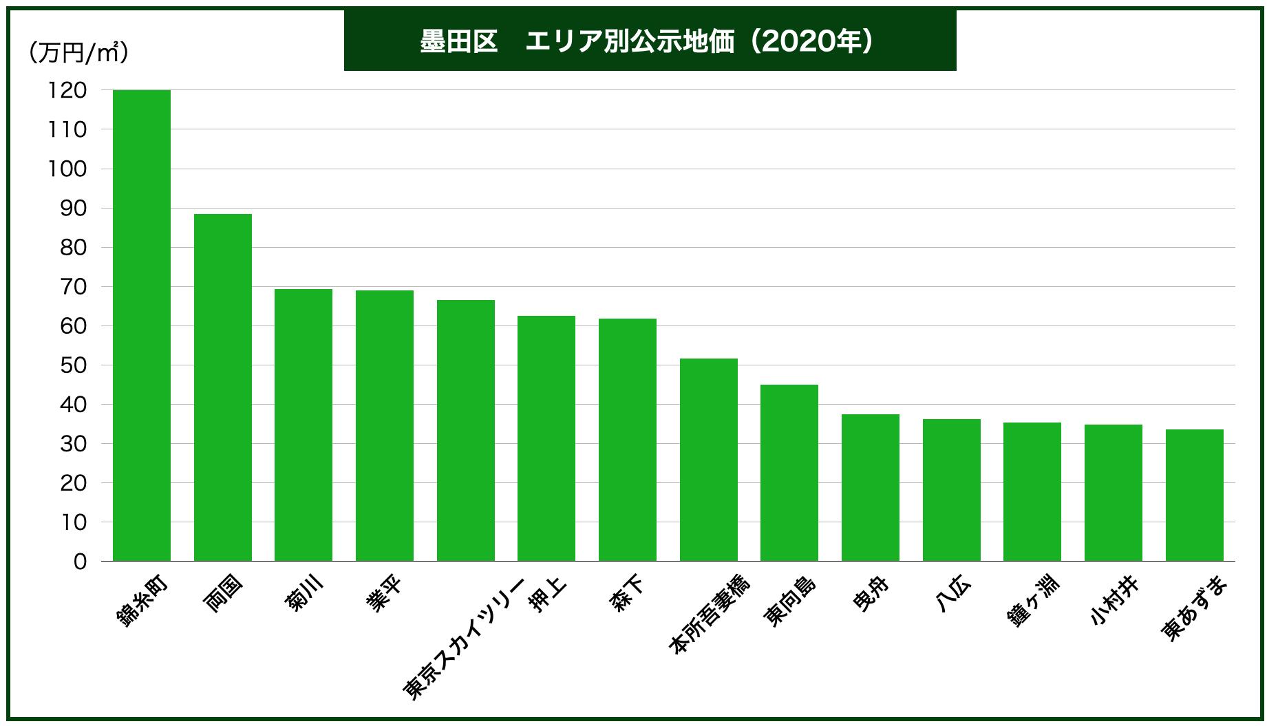 墨田区エリア別公示地価