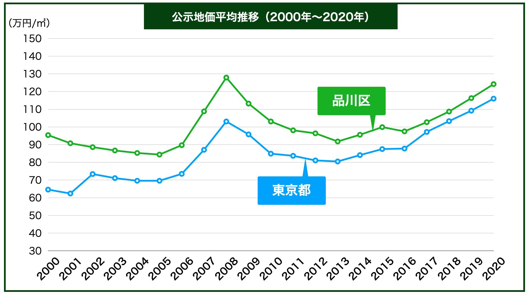 品川区の公示地価の推移