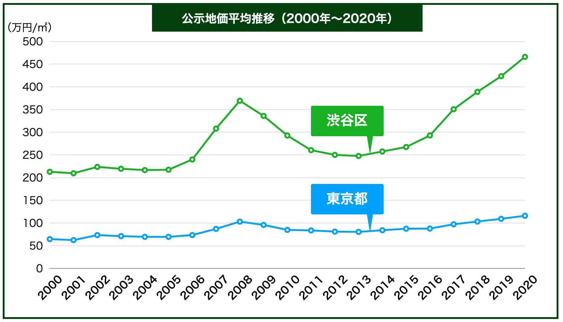 渋谷区の公示地価の推移