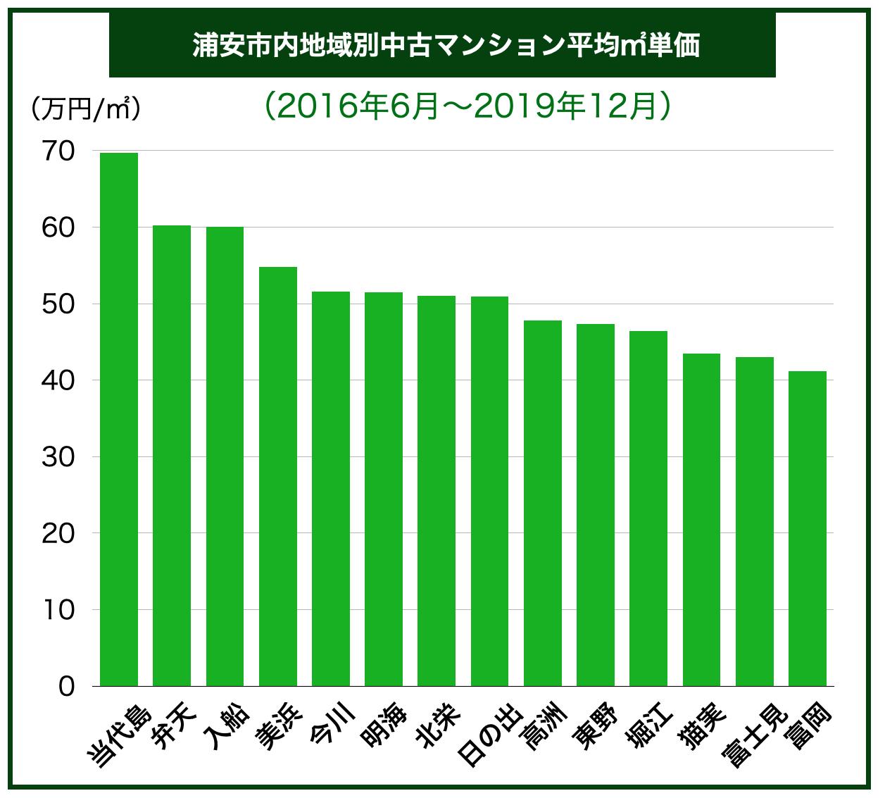 浦安市内地域別中古マンション平均㎡単価