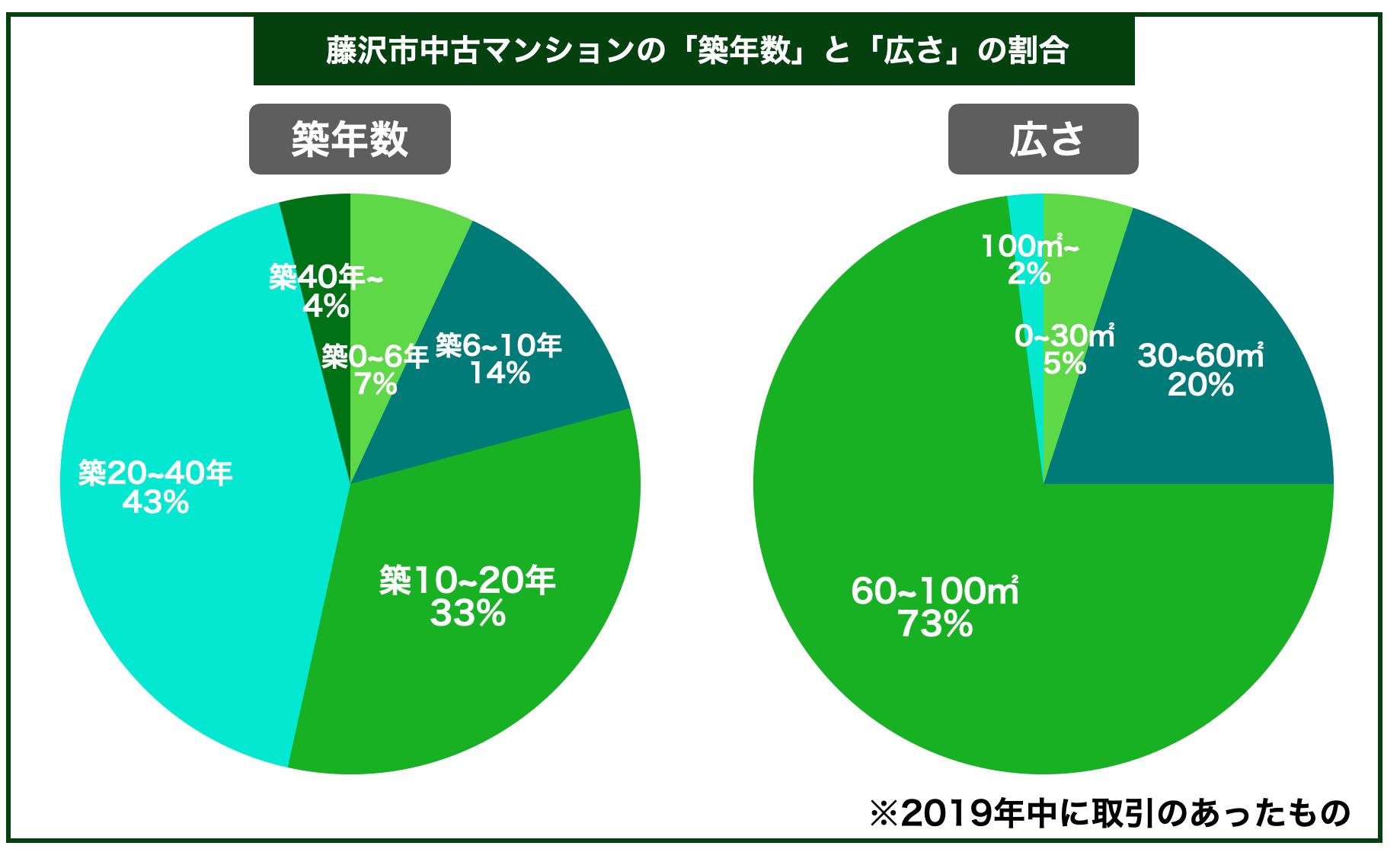 藤沢市マンション築年数広さ割合