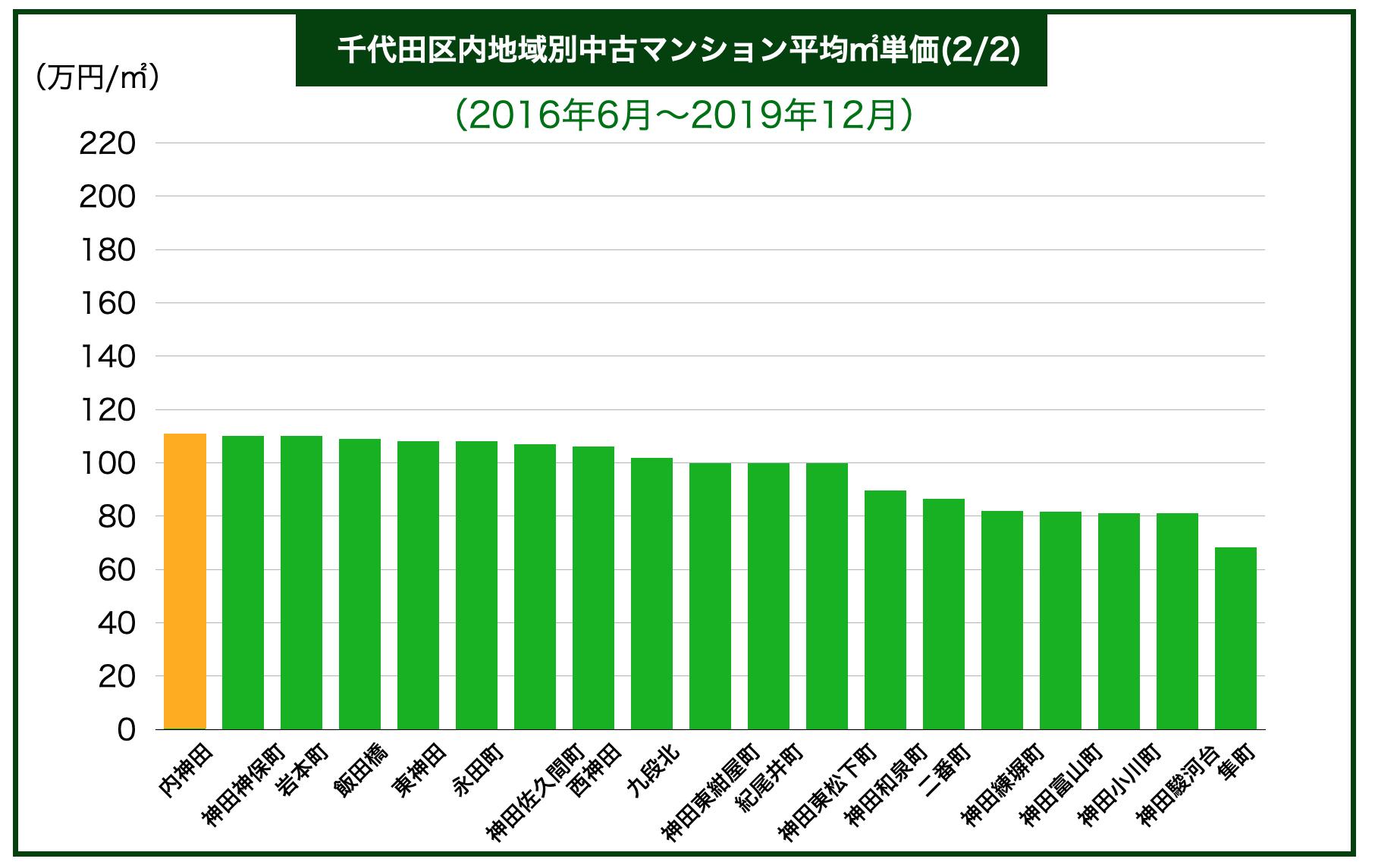 千代田区内地域別中古マンション平均㎡単価