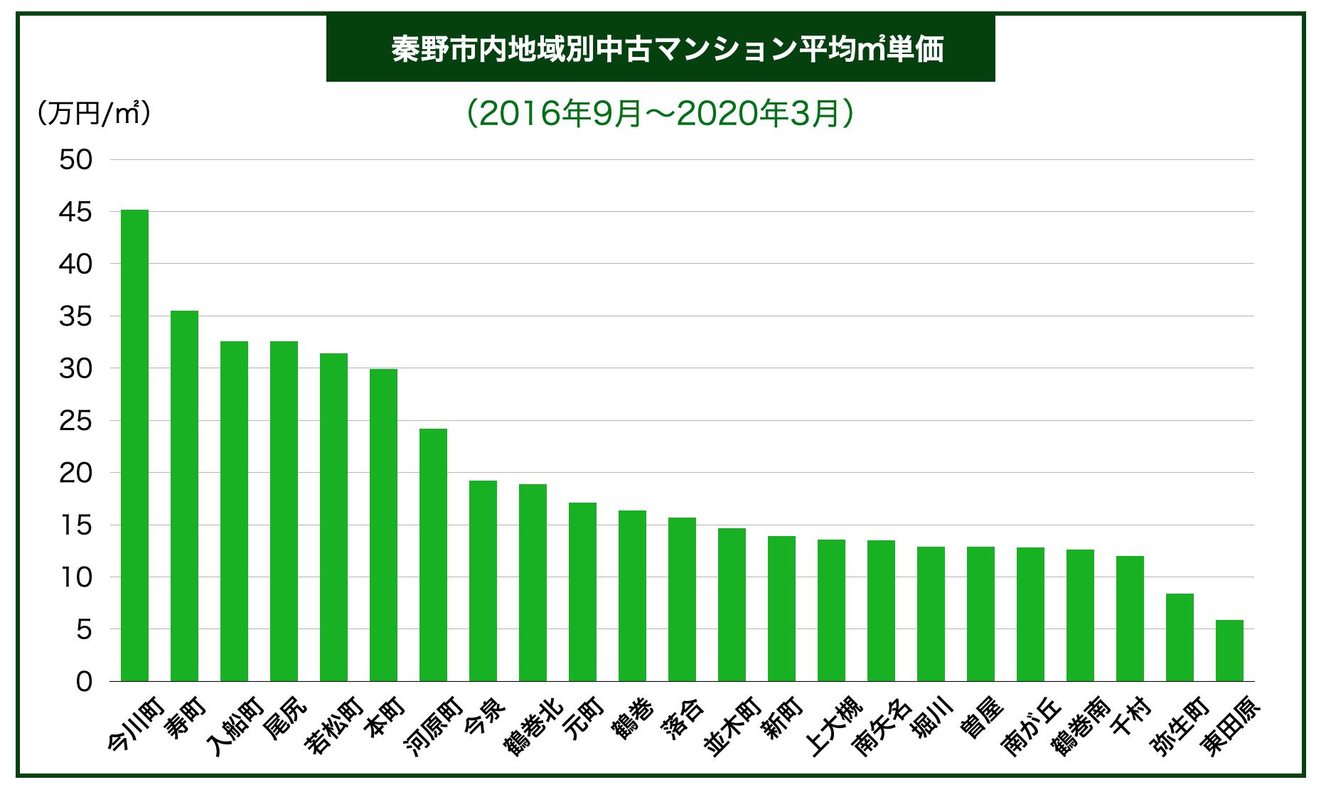 秦野市内区別中古マンション平均㎡単価