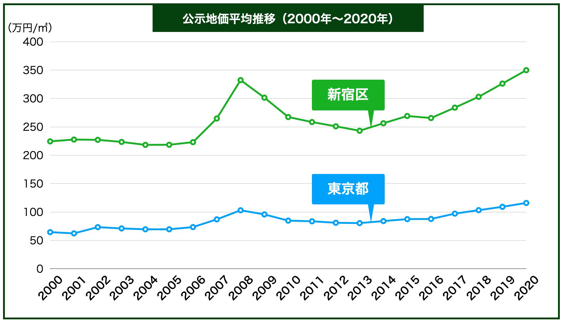 新宿区の公示地価の推移