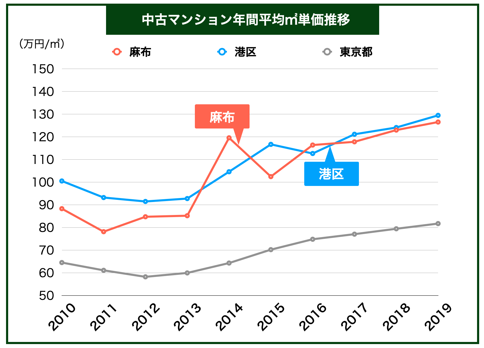 麻布「中古マンション平均㎡単価推移」