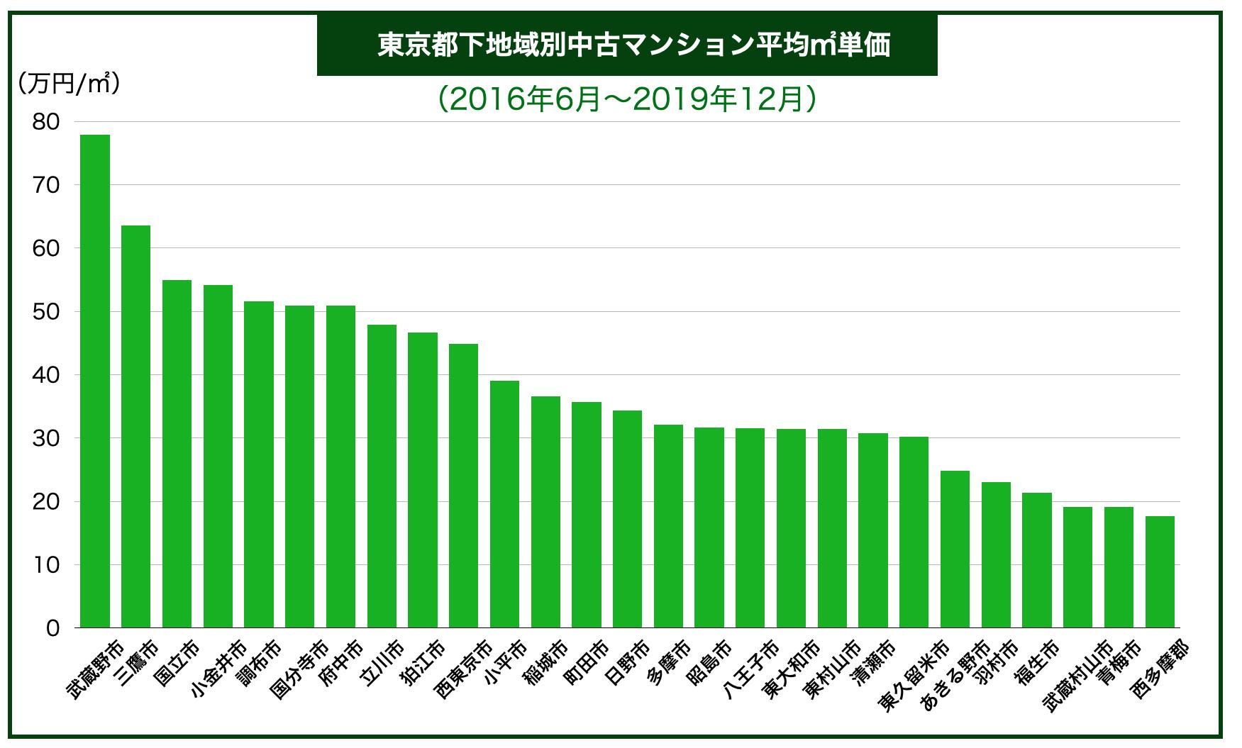 東京都下地域別中古マンション平均㎡単価