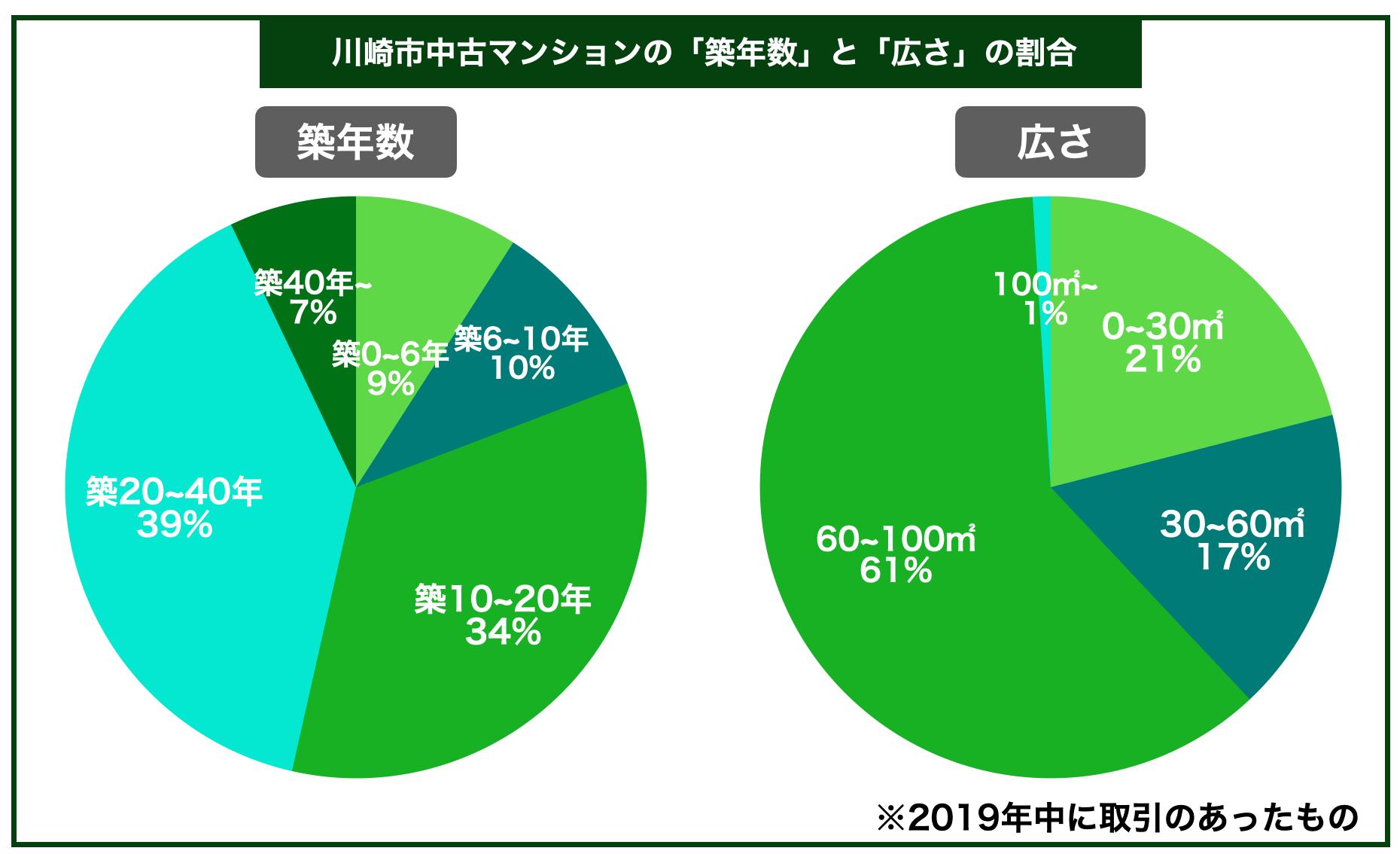 川崎市中古マンション築年数広さ割合