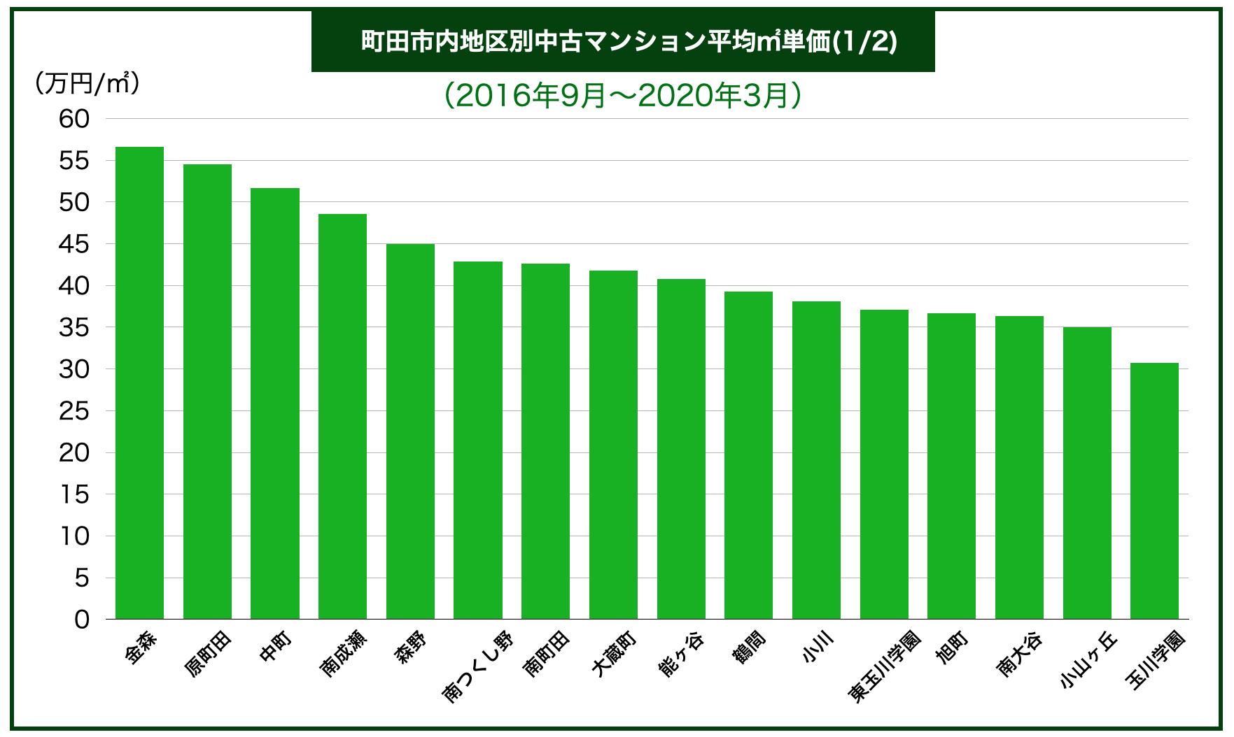 町田市内区別中古マンション平均㎡単価
