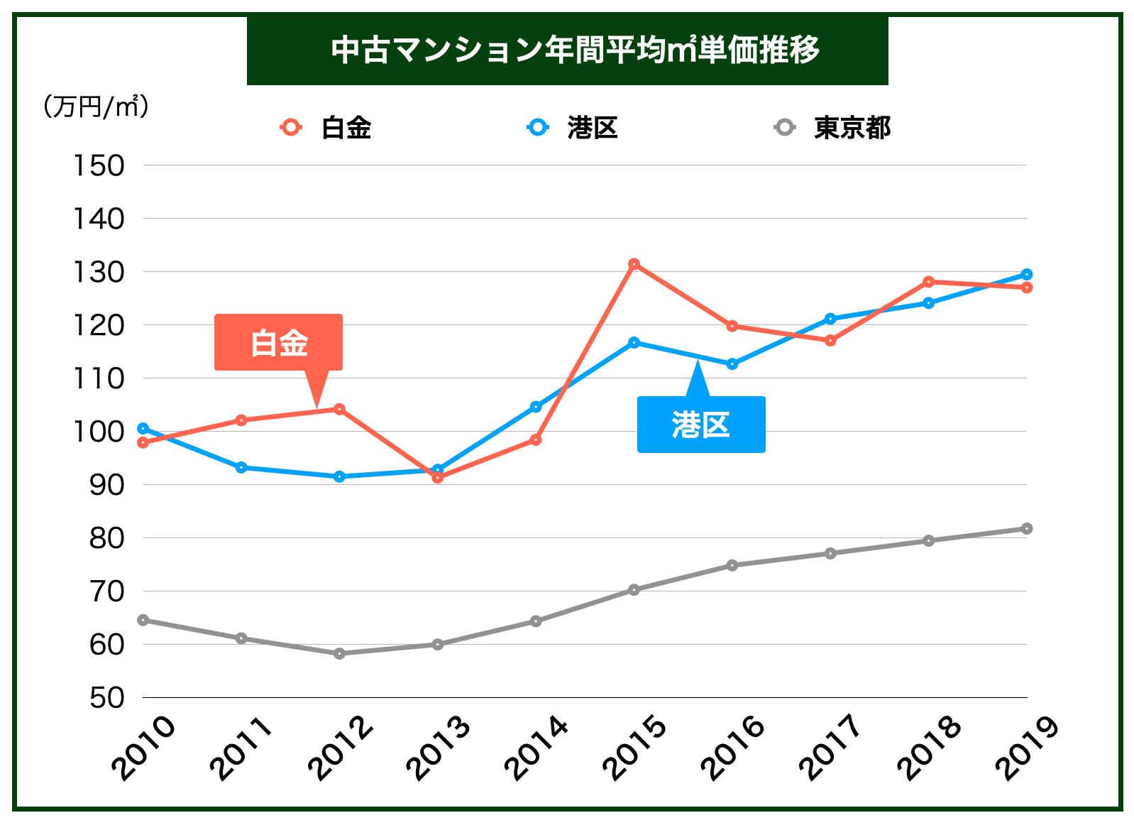 中古マンション平均㎡単価推移」