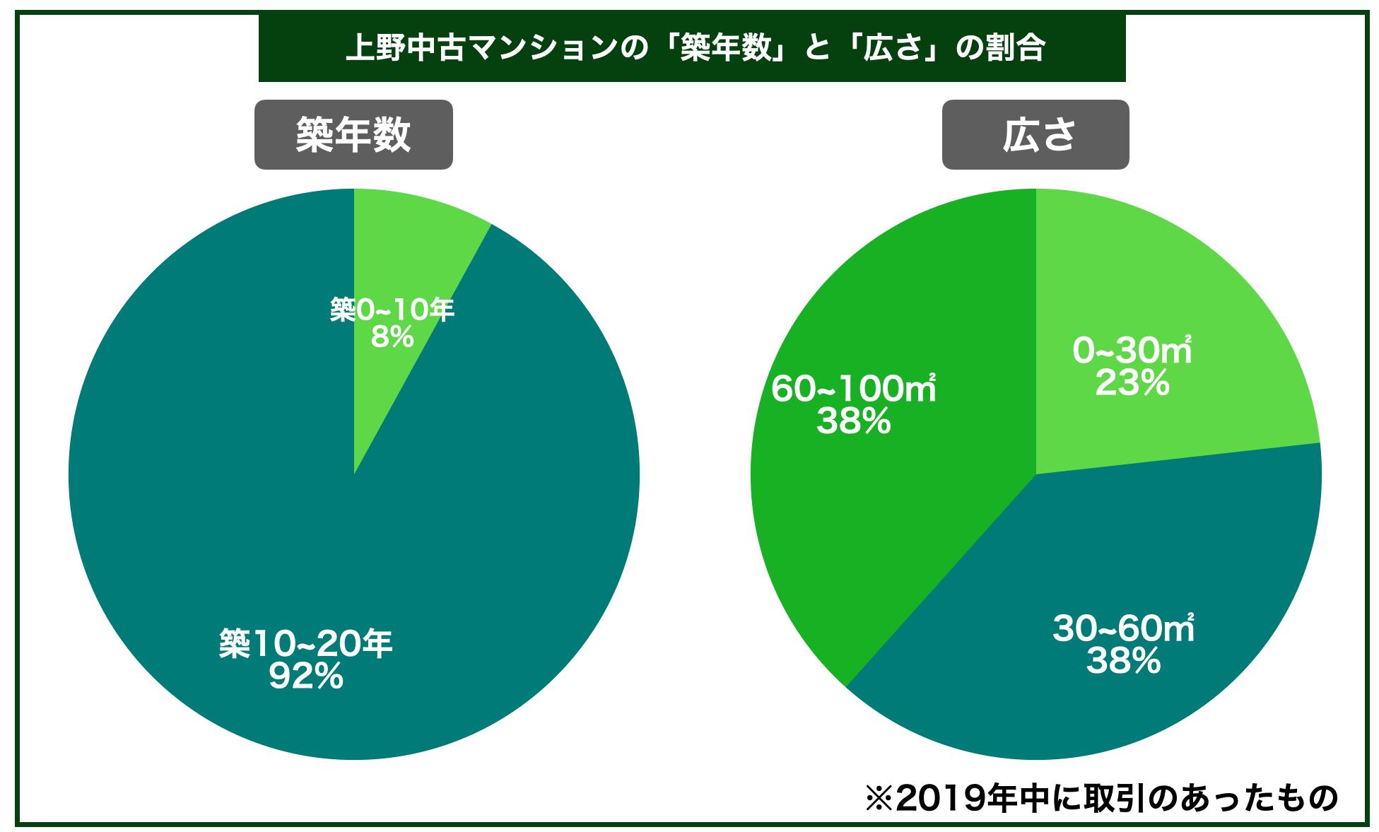 上野中古マンション築年数広さ割合