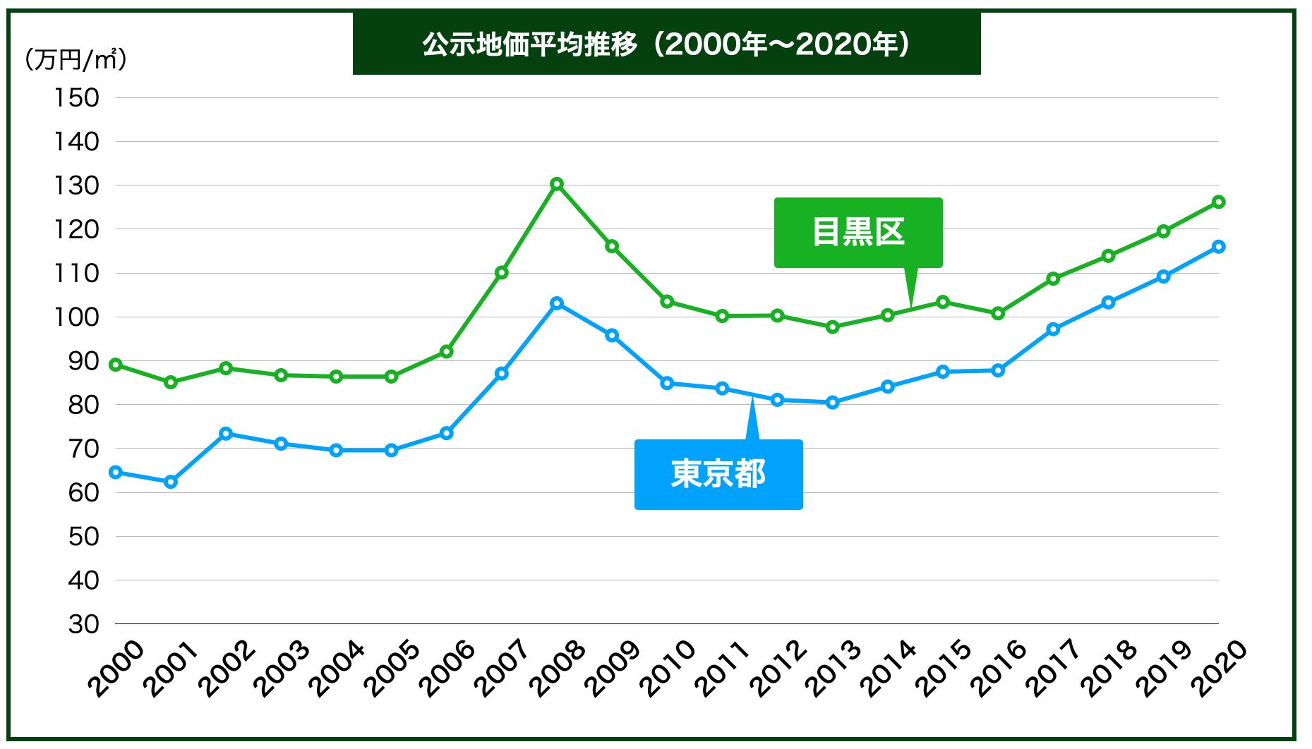 目黒区の公示地価の推移