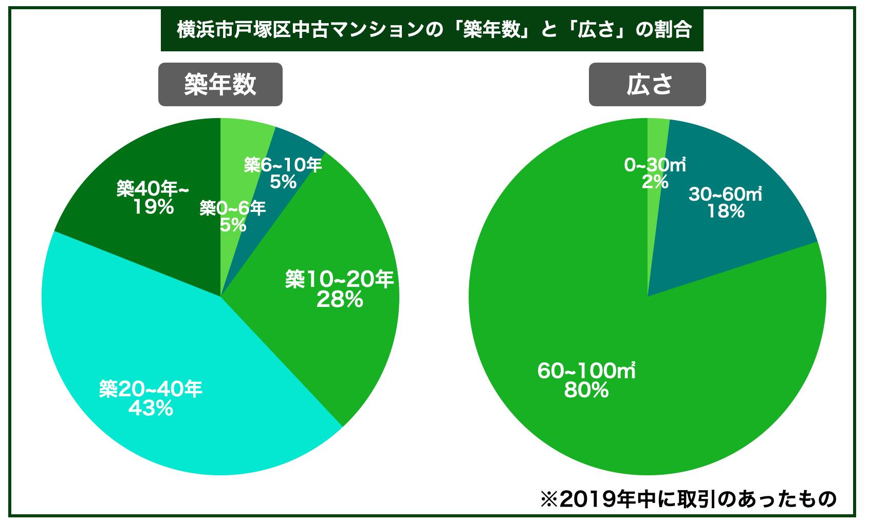 戸塚区中古マンション築年数広さ割合