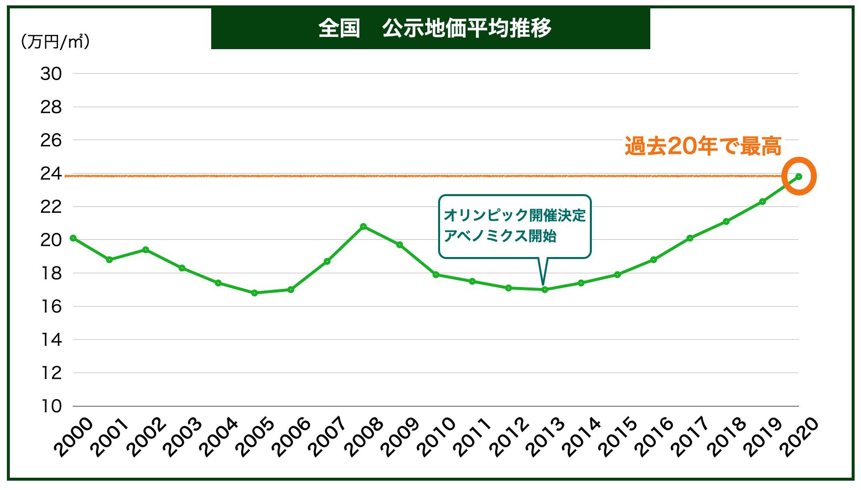 全国の公示地価平均推移