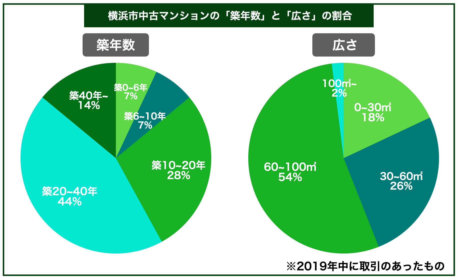 横浜市マンション築年数広さ割合