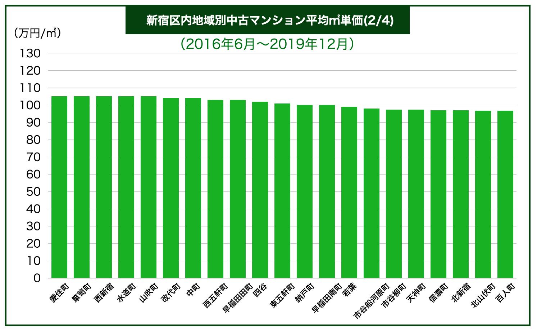 新宿区内地域別中古マンション平均㎡単価