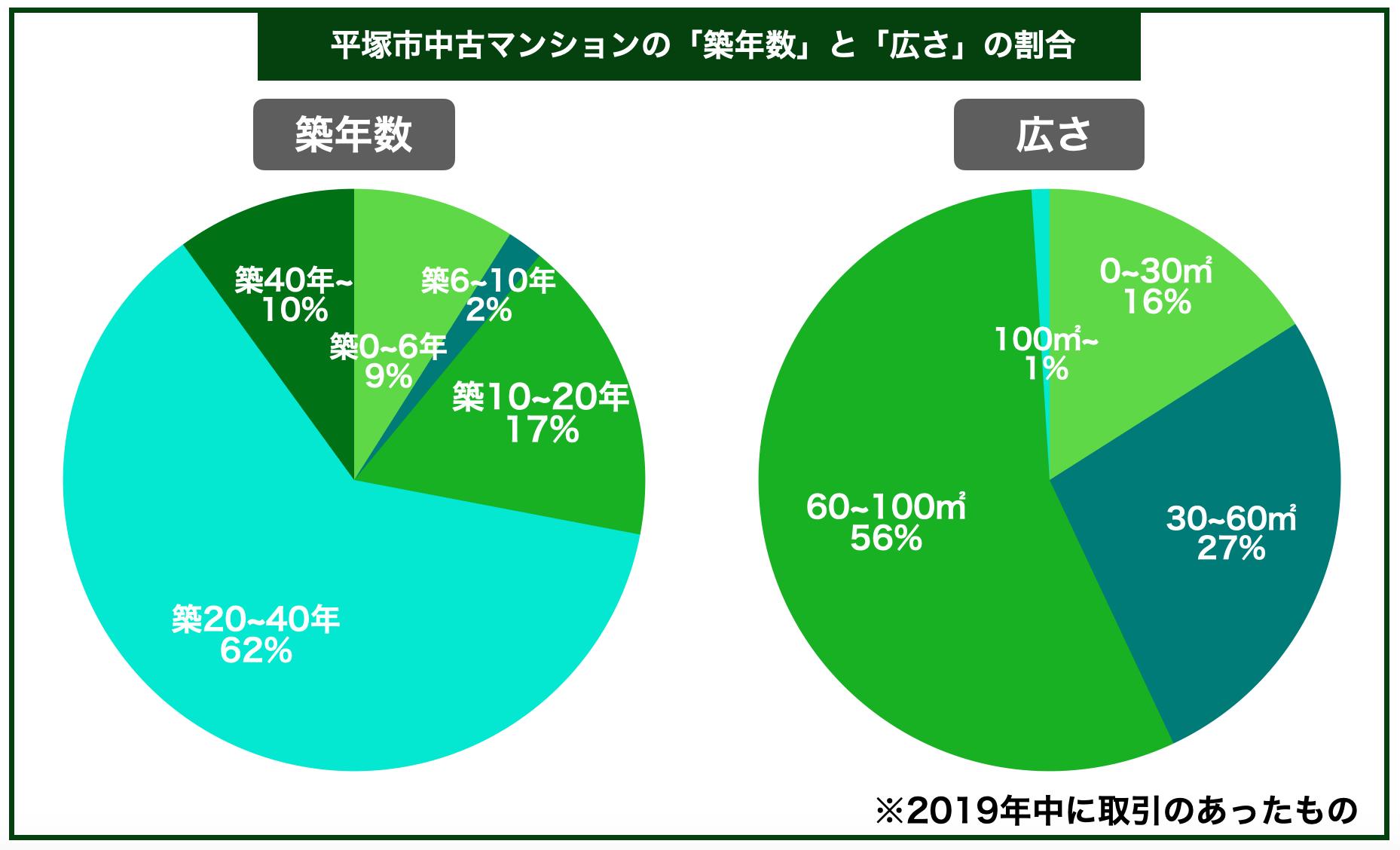 平塚市中古マンション築年数広さ割合