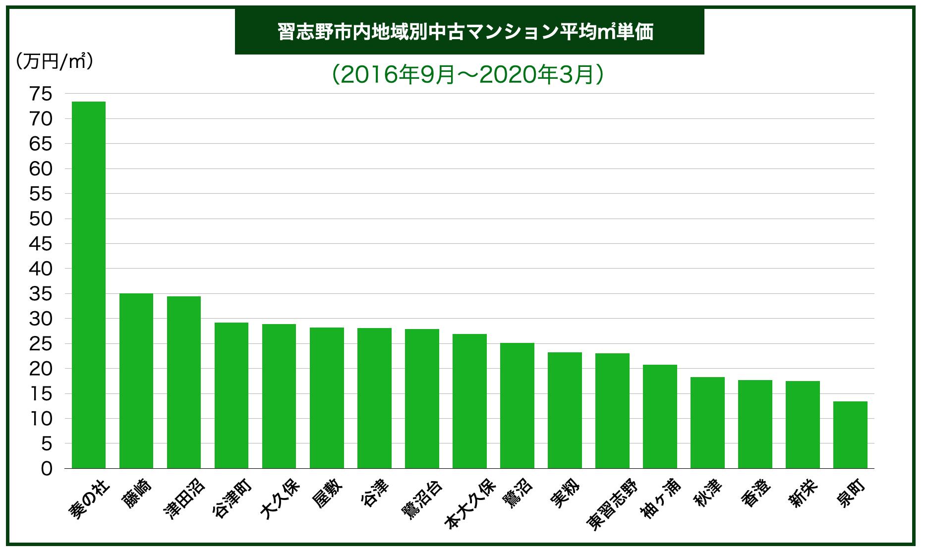 習志野市内地域別中古マンション平均㎡単価