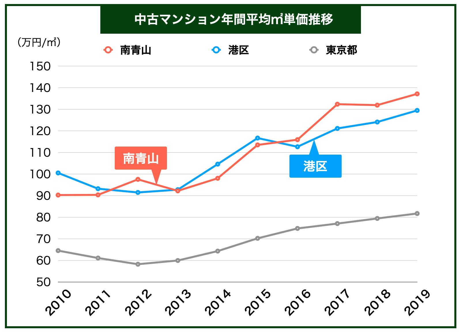 青山「中古マンション平均㎡単価推移」