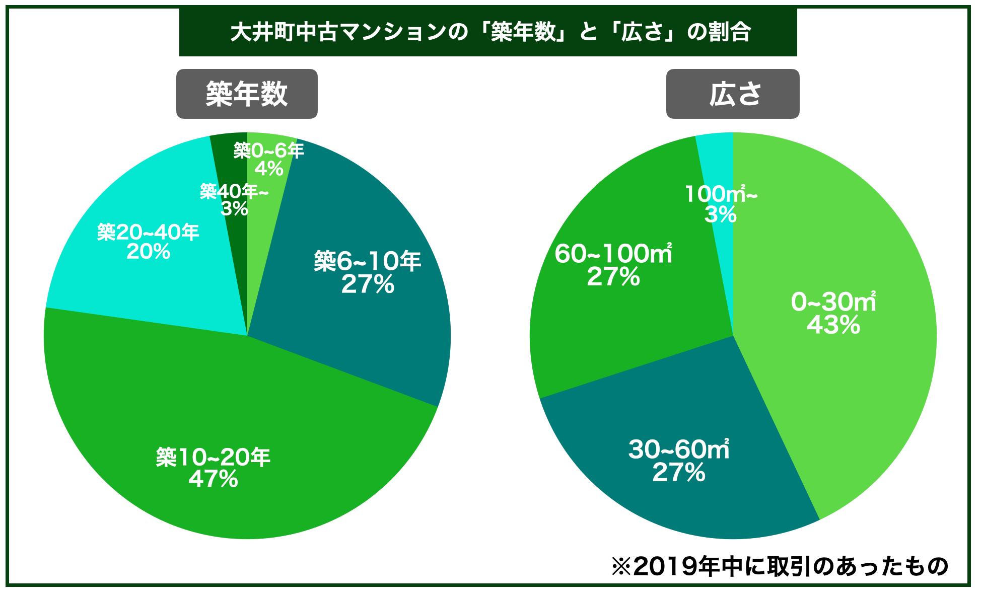 大井町中古マンション築年数広さ割合