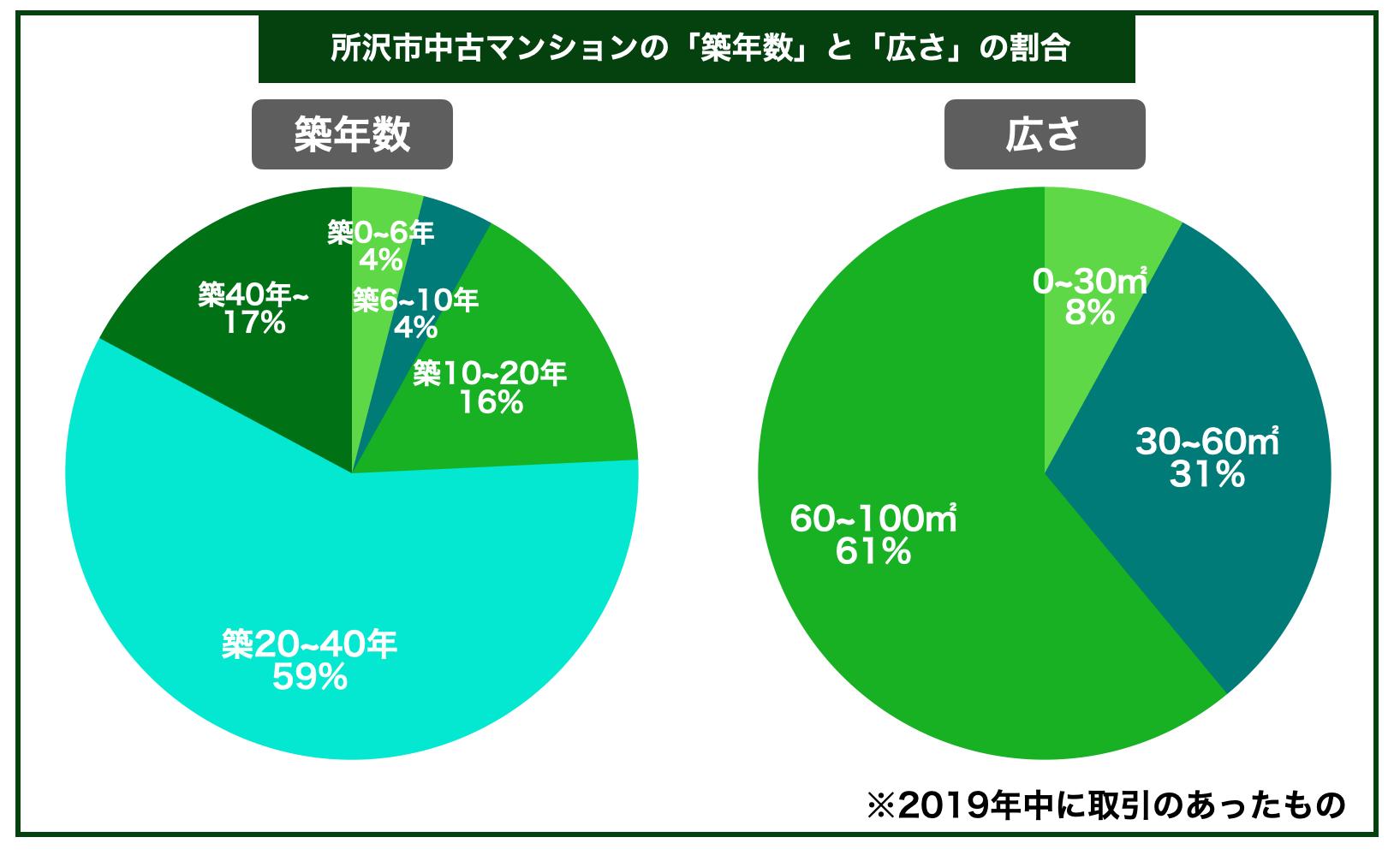 所沢市マンション築年数広さ割合