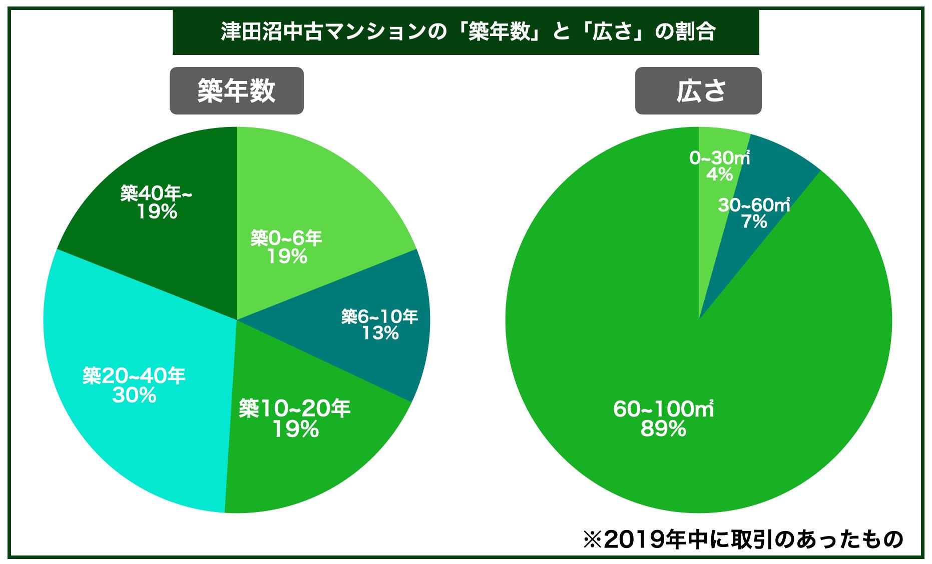 津田沼マンション築年数広さ割合