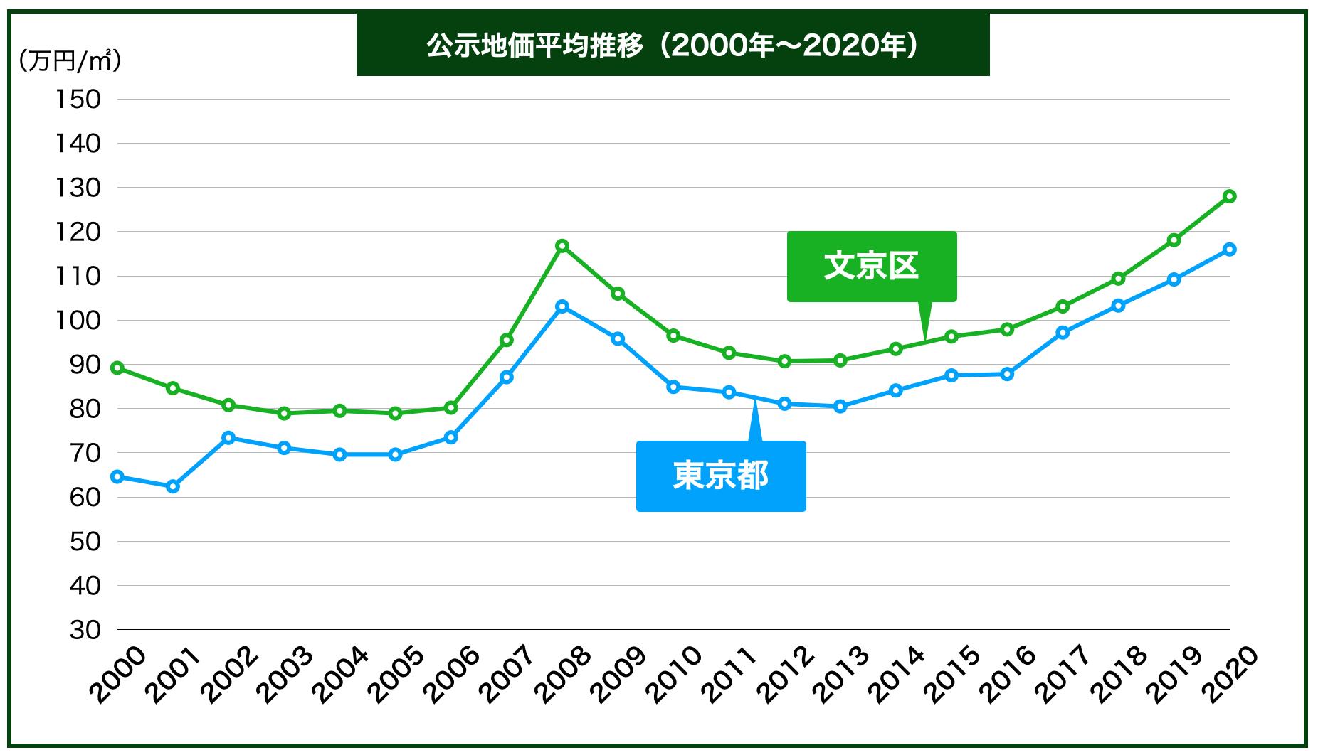文京区の公示地価の推移