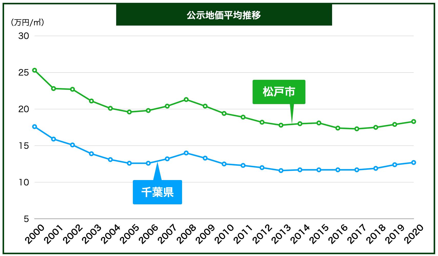 松戸市の公示地価の推移