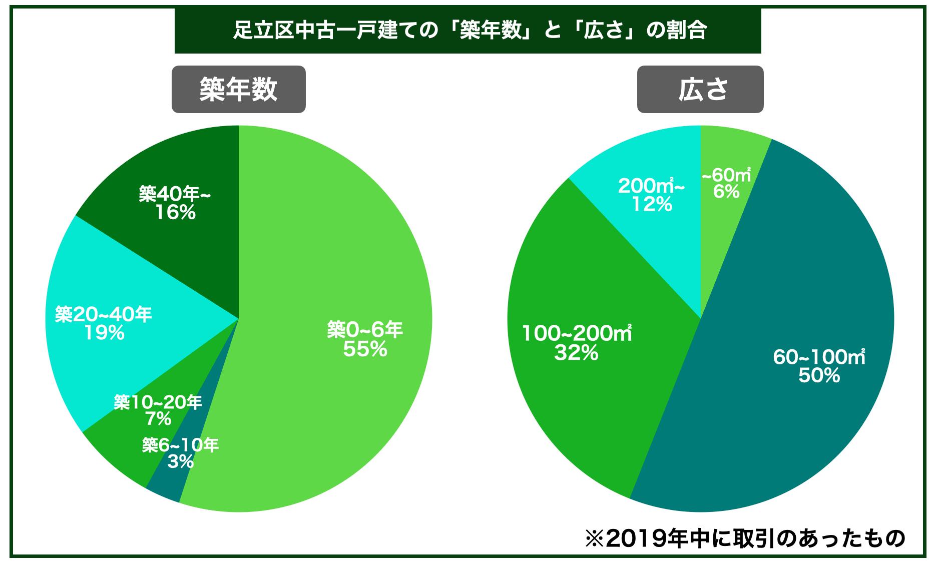 足立区中古一戸建ての平均築年数と広さの割合