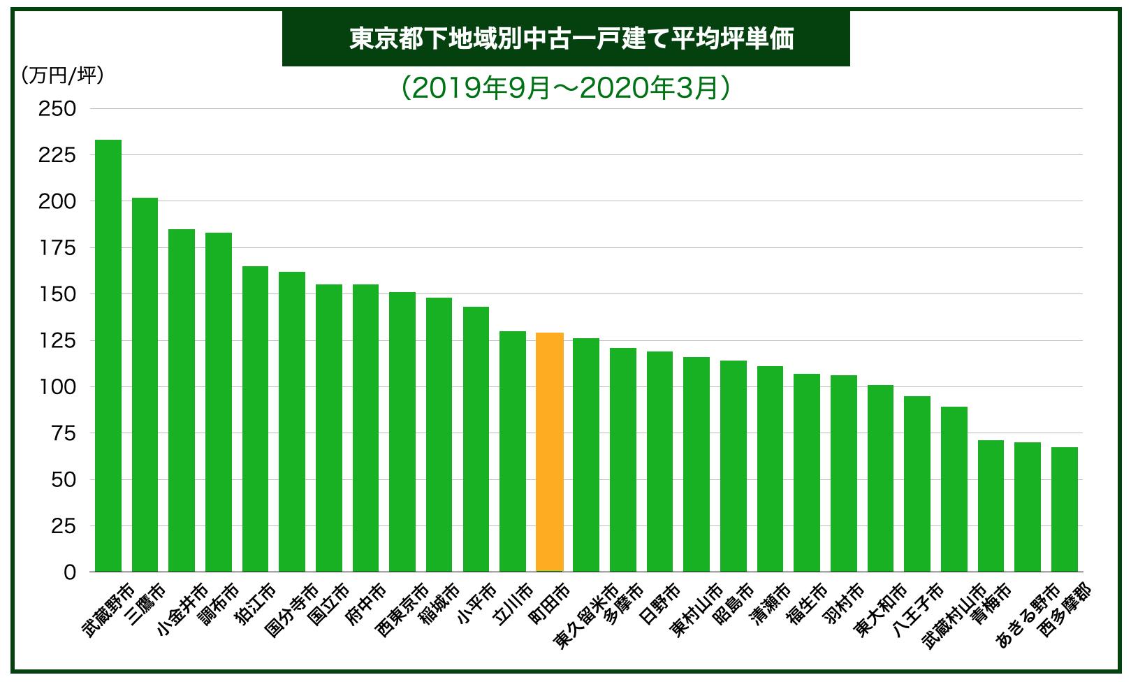 東京都下内地域別中古一戸建て平均坪単価