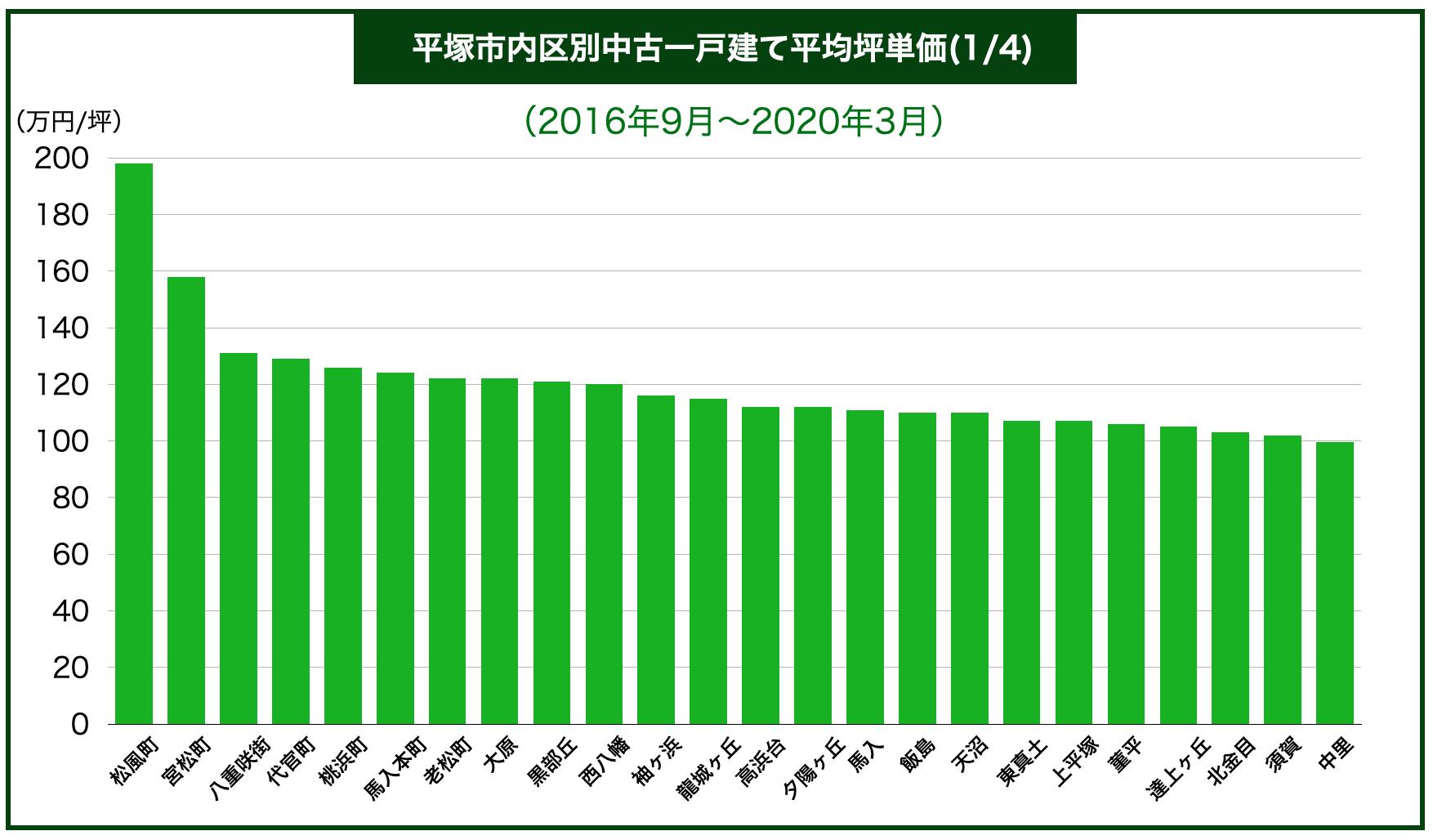 平塚市内地域別中古一戸建て平均坪単価