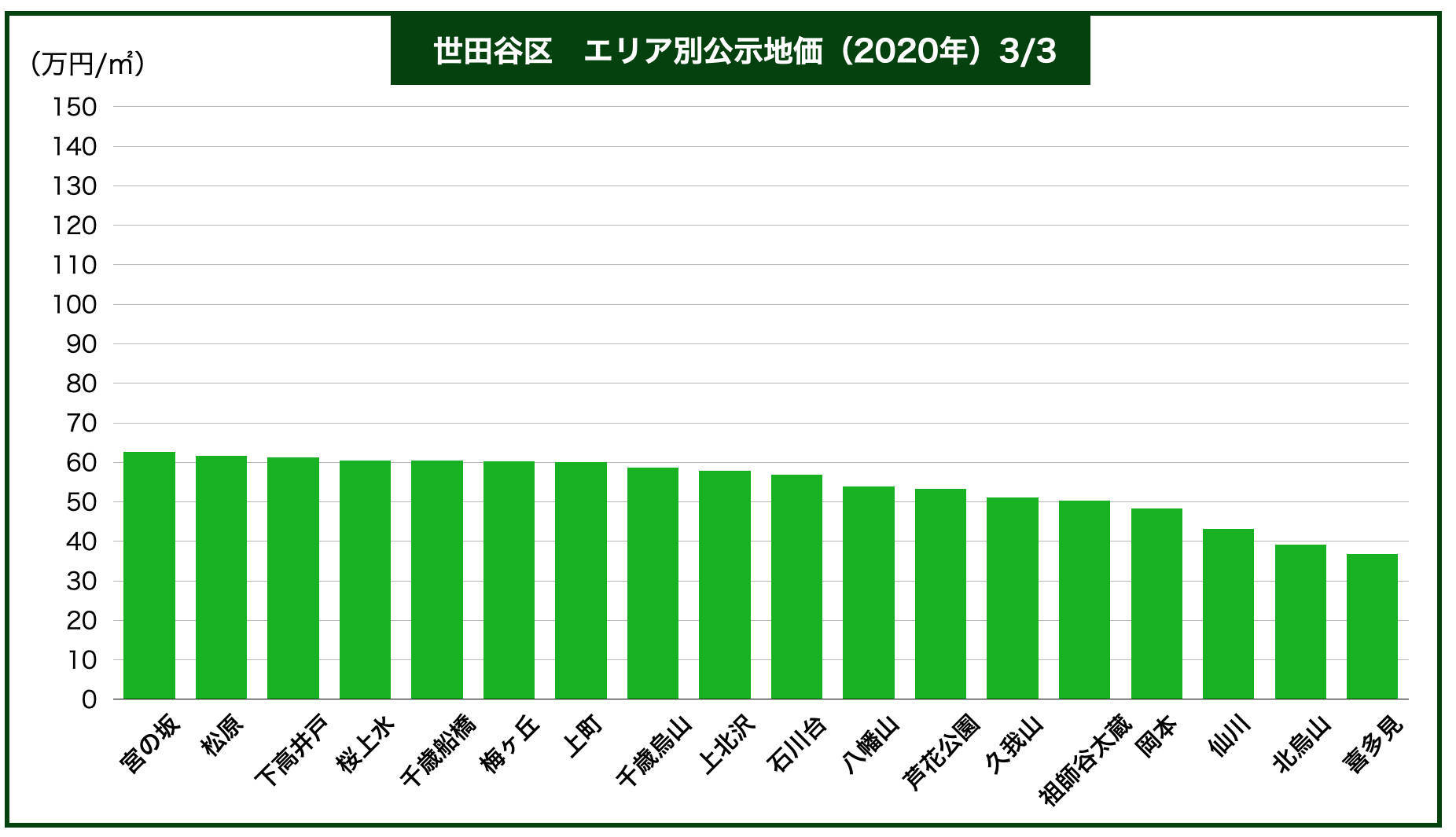 世田谷区エリア別公示地価