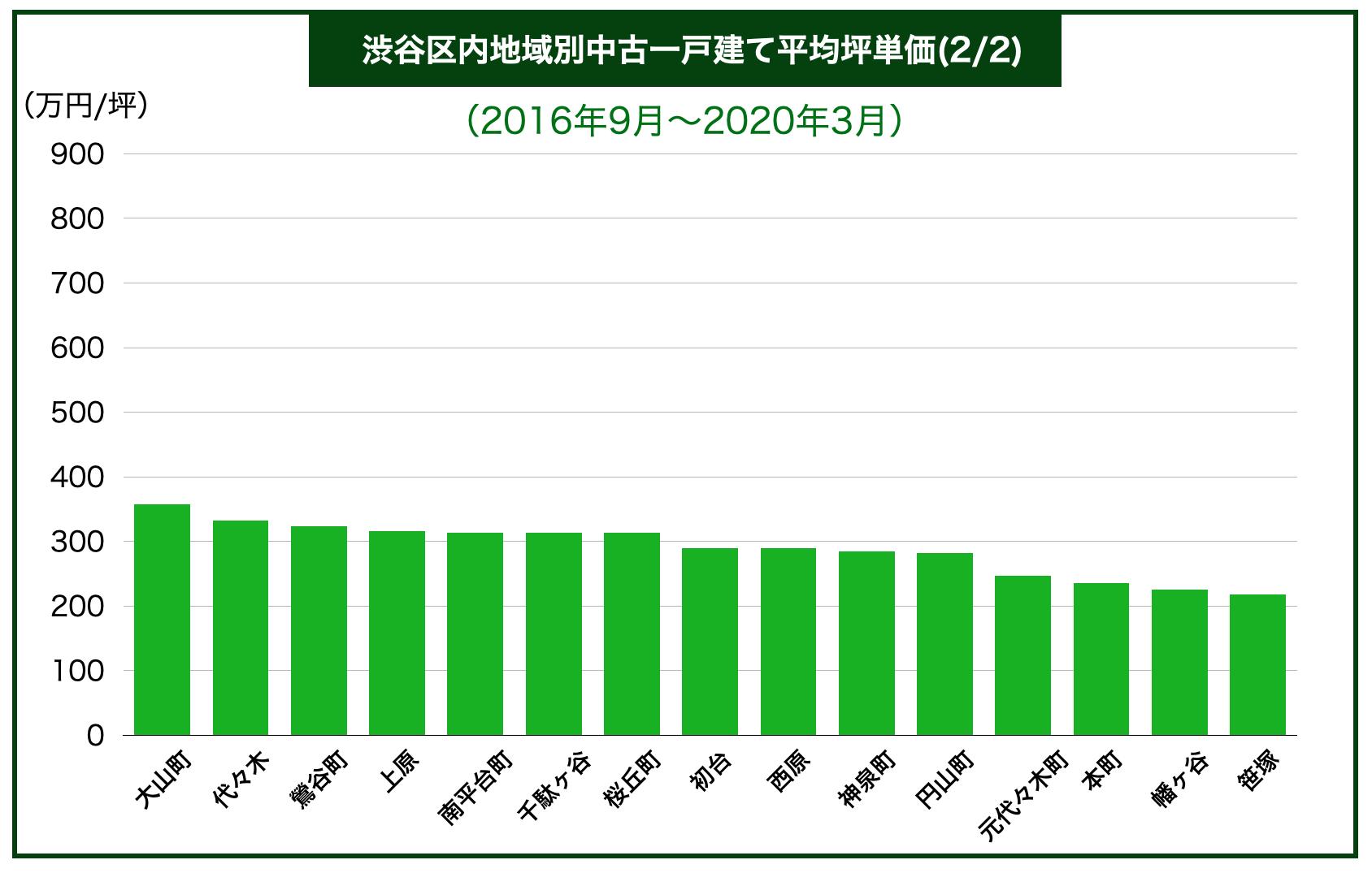 渋谷区内地域別中古一戸建て平均坪単価