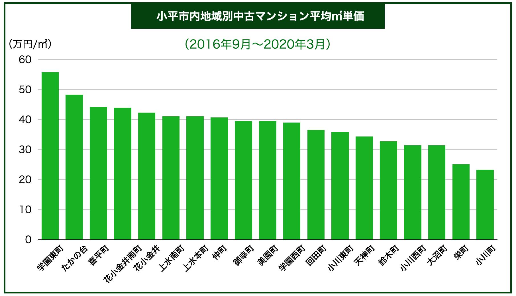 小平市内区別中古マンション平均㎡単価
