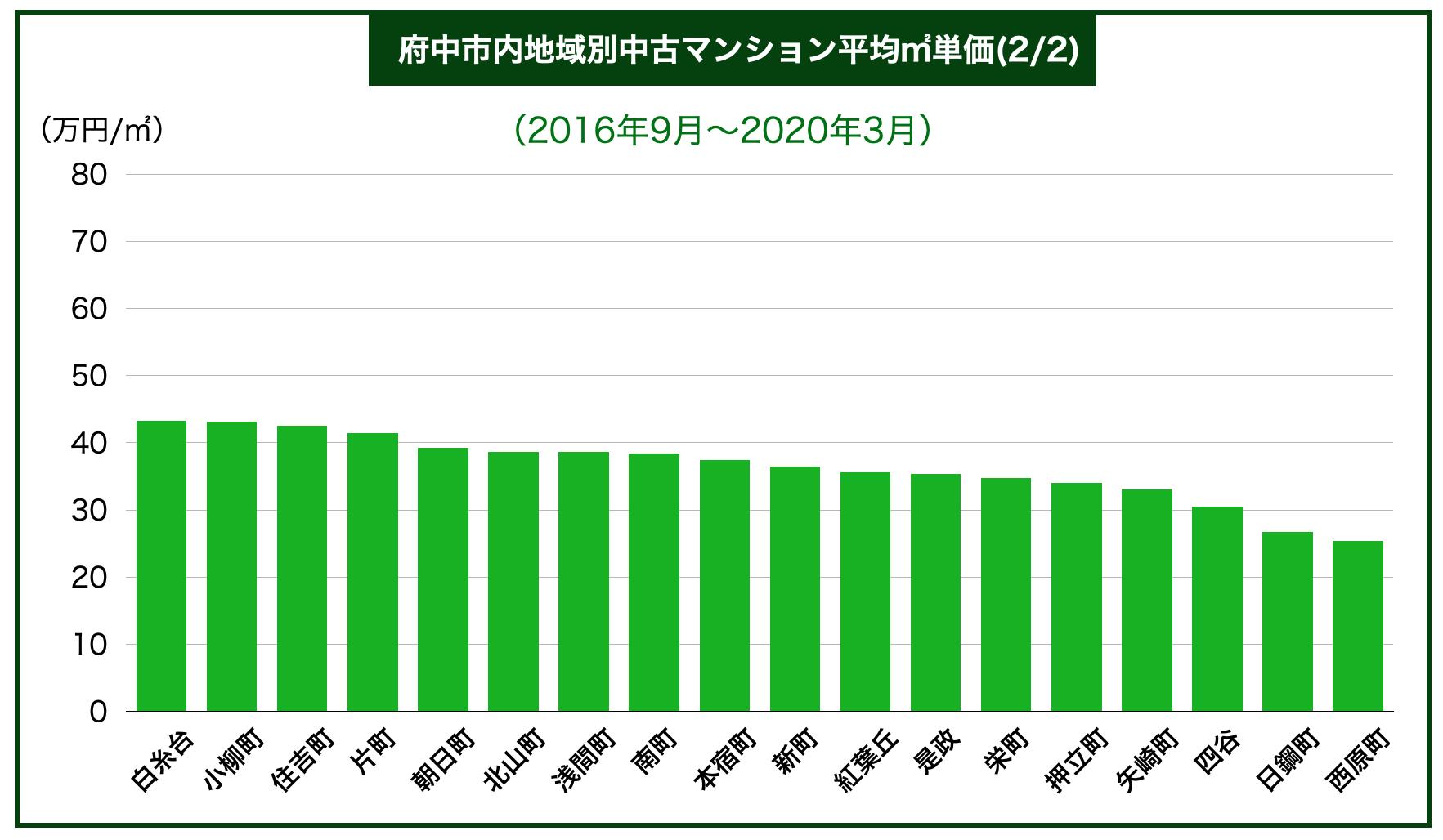府中市内地域別中古マンション平均㎡単価