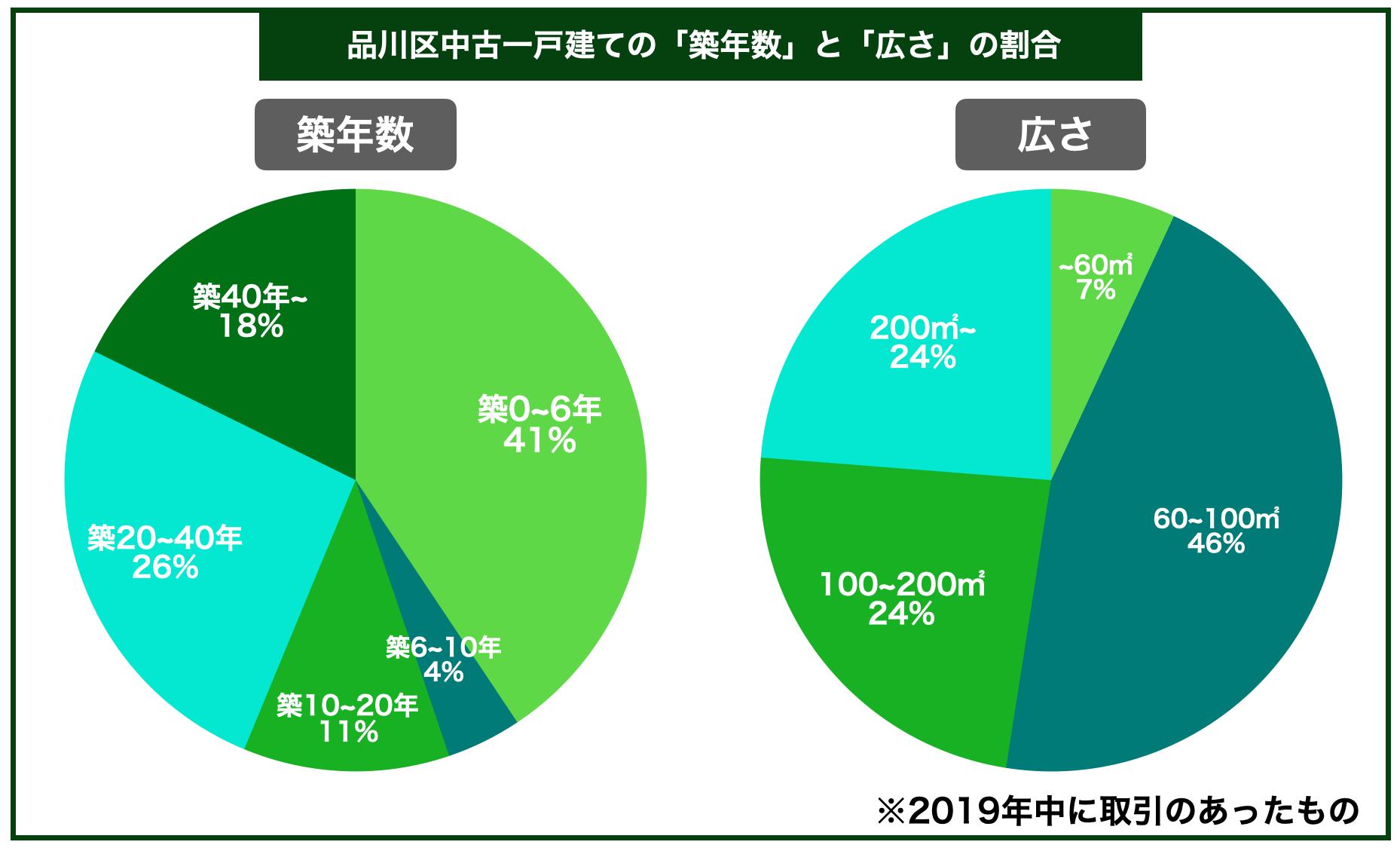 品川区中古一戸建ての平均築年数と広さの割合
