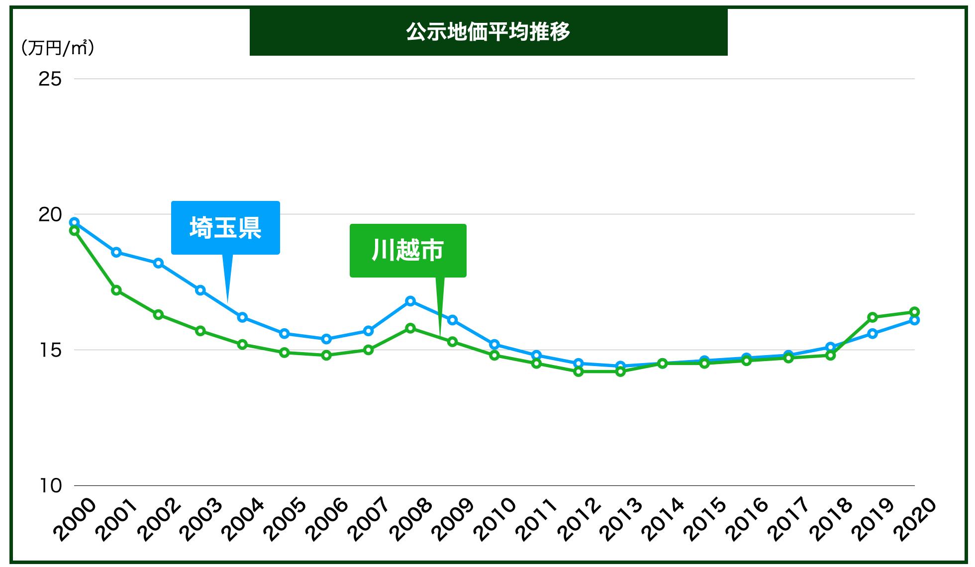 川越市の公示地価の推移
