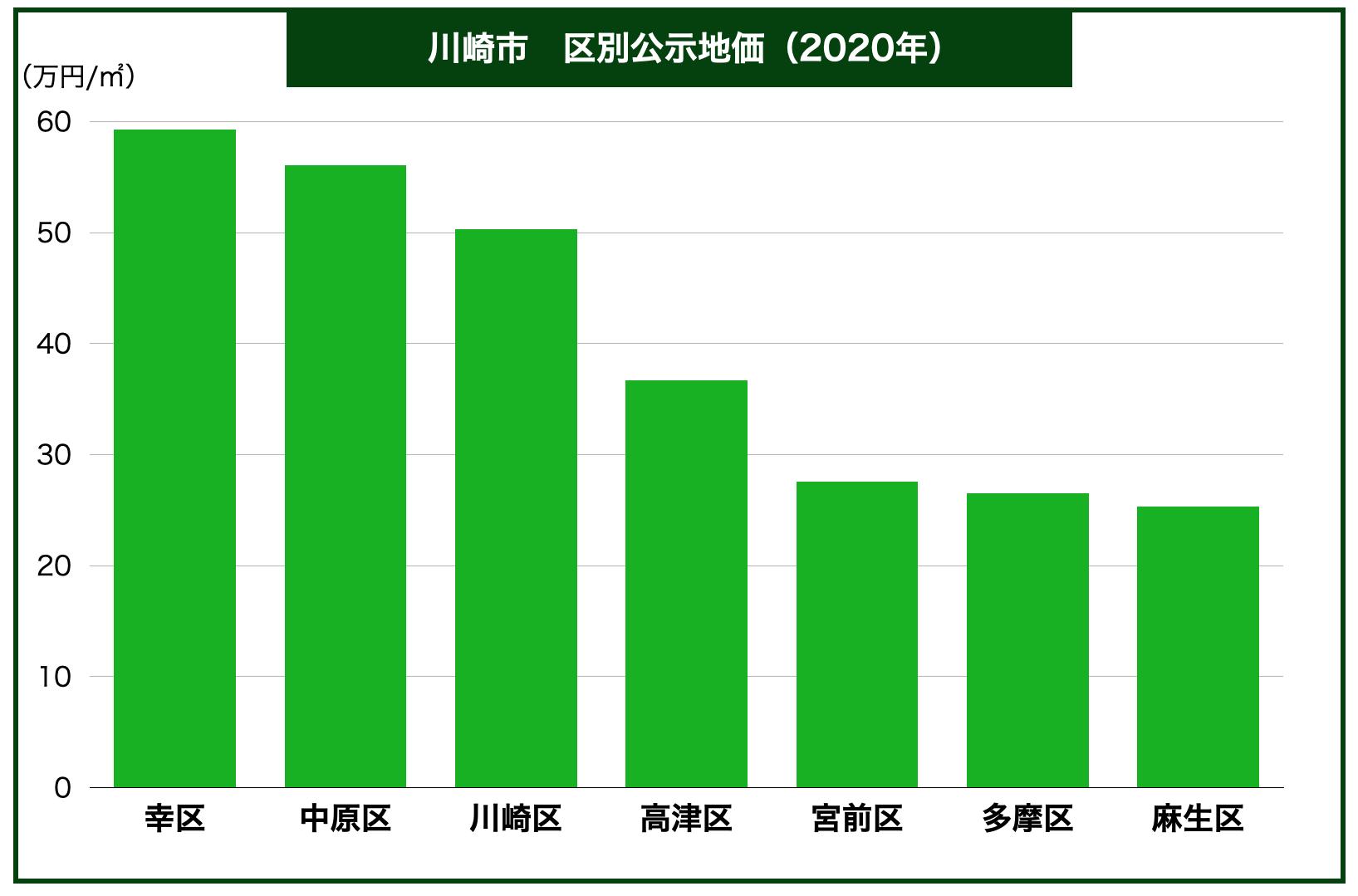 川崎市区別公示地価