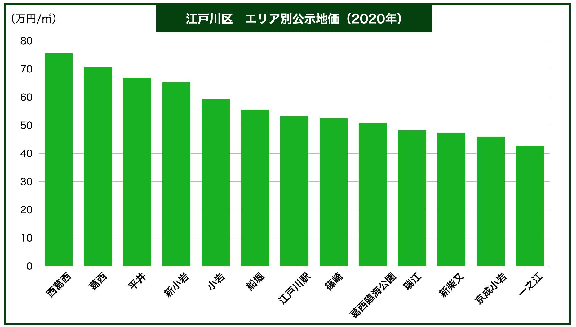 江戸川区エリア別公示地価