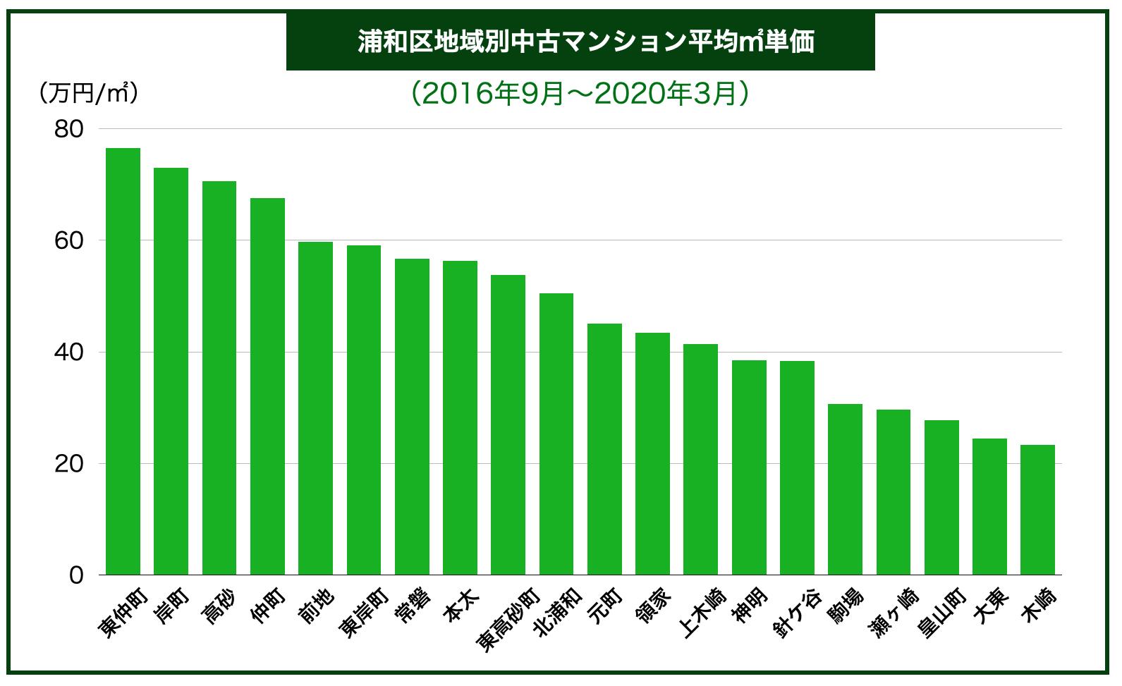 浦和区内地域別中古マンション平均㎡単価