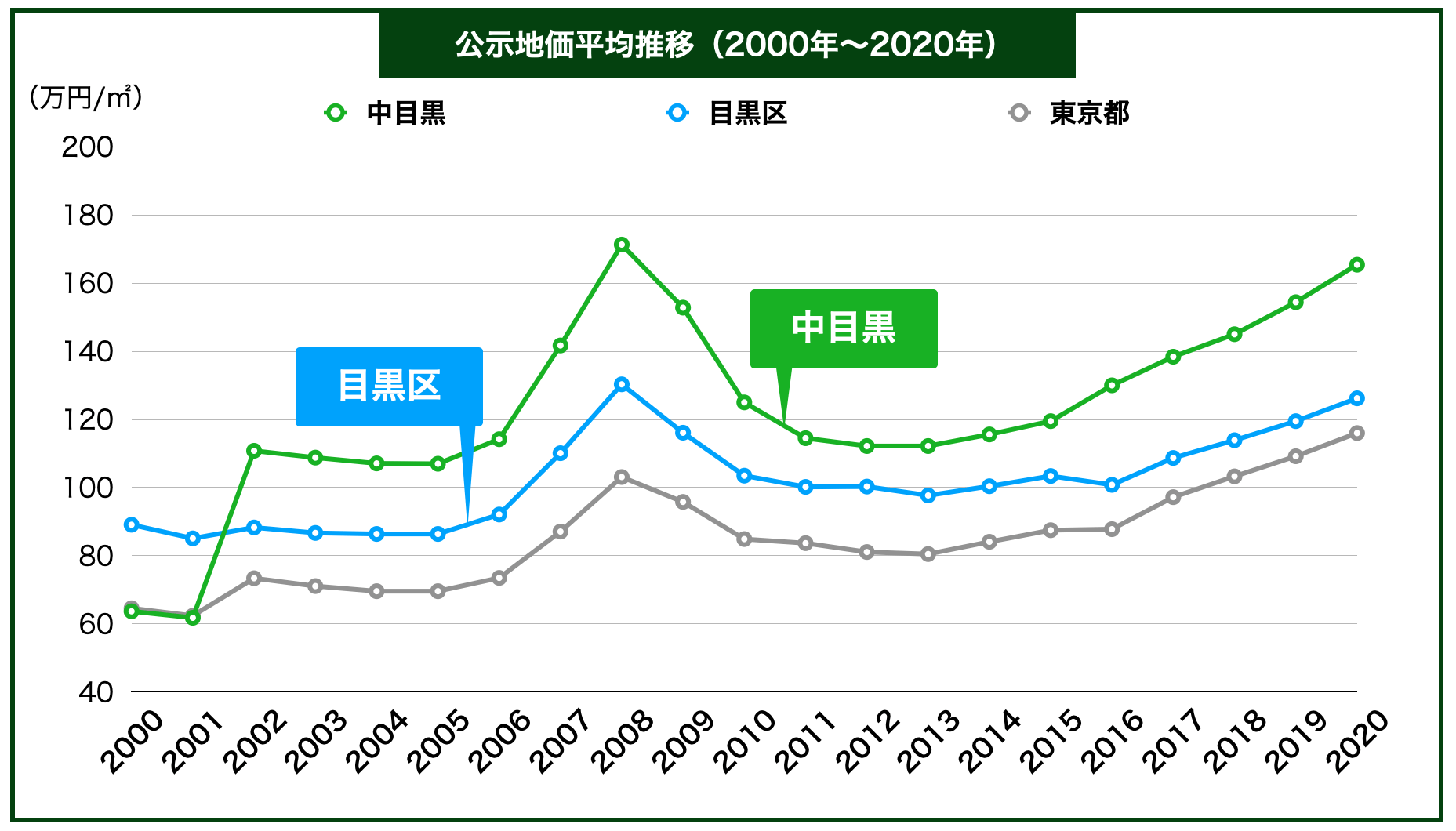 中目黒の公示地価の推移