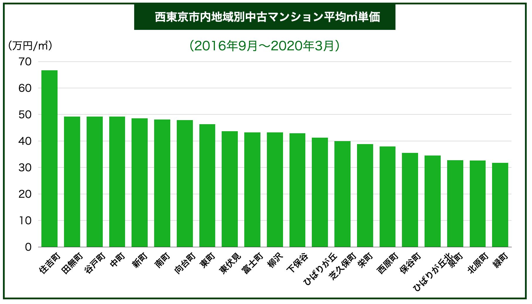 西東京市内区別中古マンション平均㎡単価
