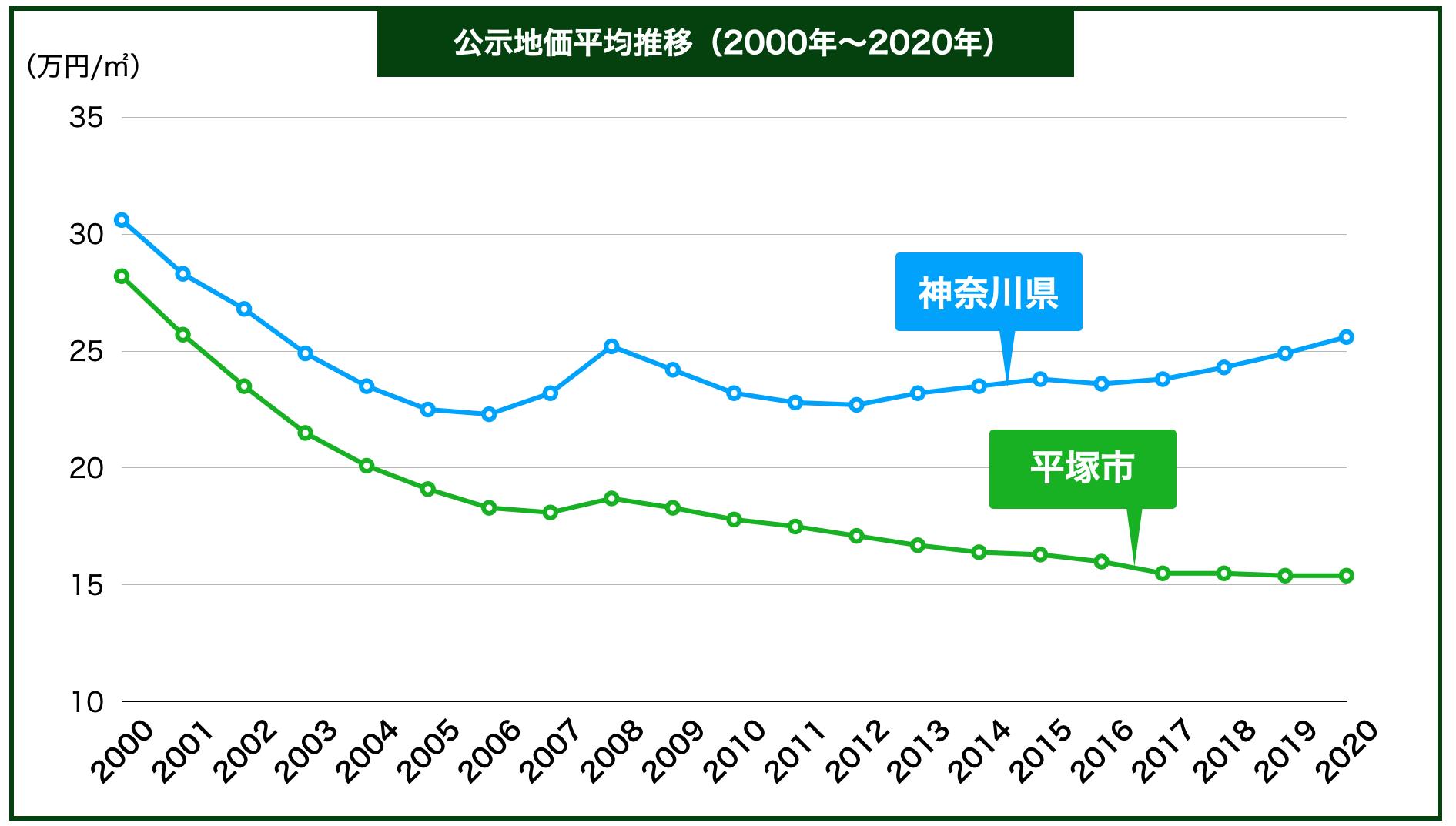 平塚市の公示地価の推移