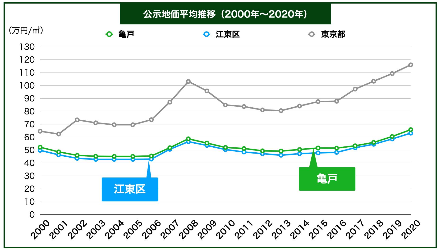 亀戸の公示地価の推移