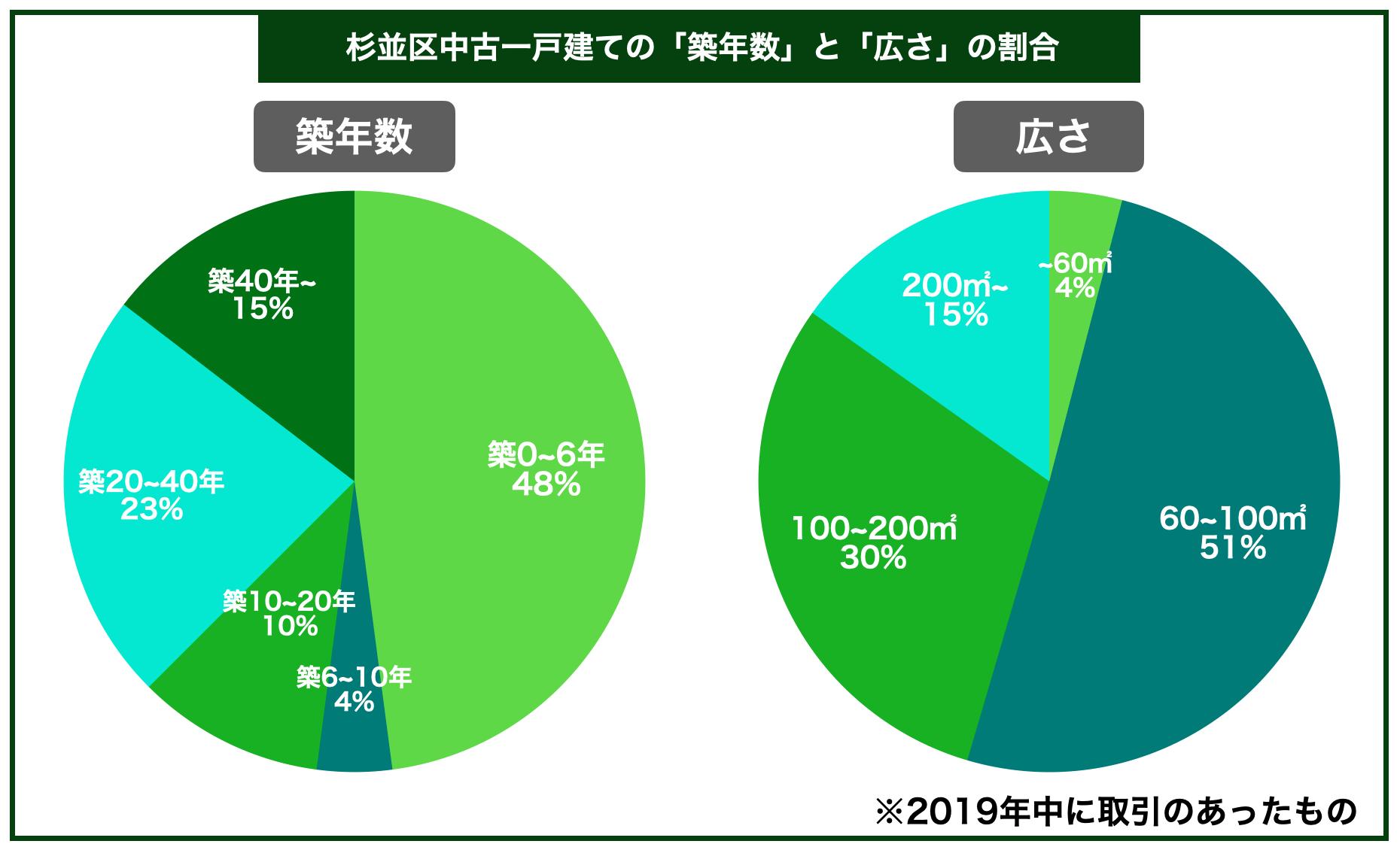 杉並区中古一戸建ての平均築年数と広さの割合