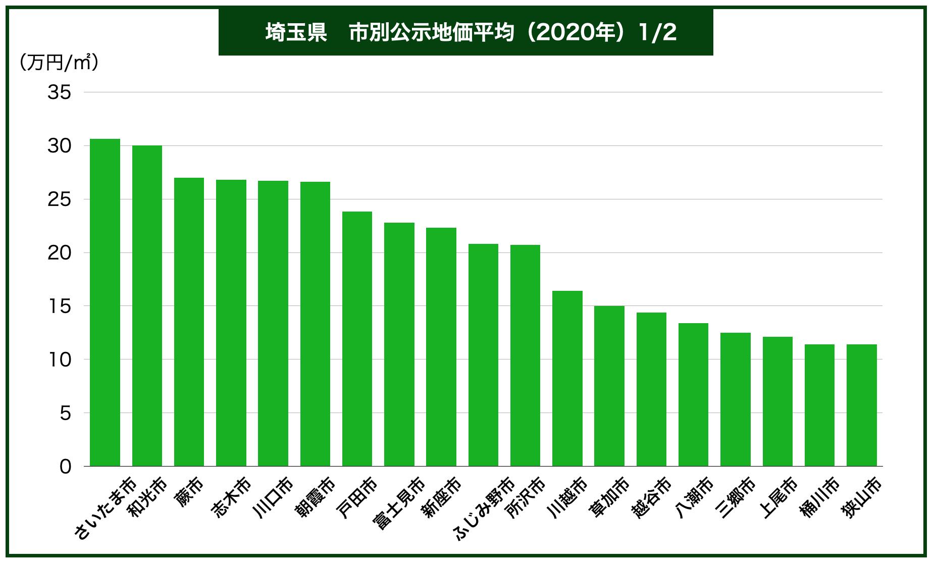 埼玉県市別公示地価