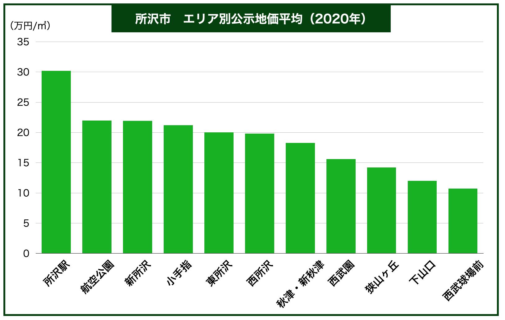 所沢市エリア別公示地価