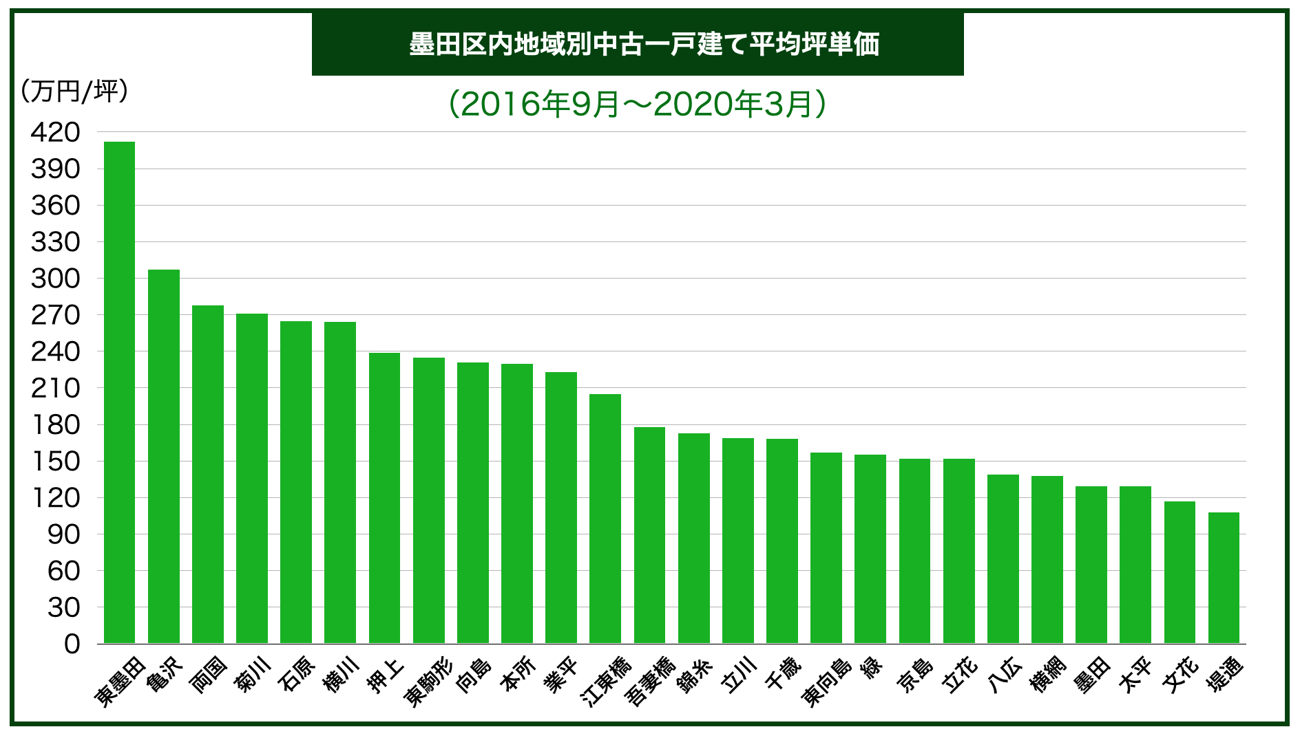 墨田区内地域別中古一戸建て平均坪単価