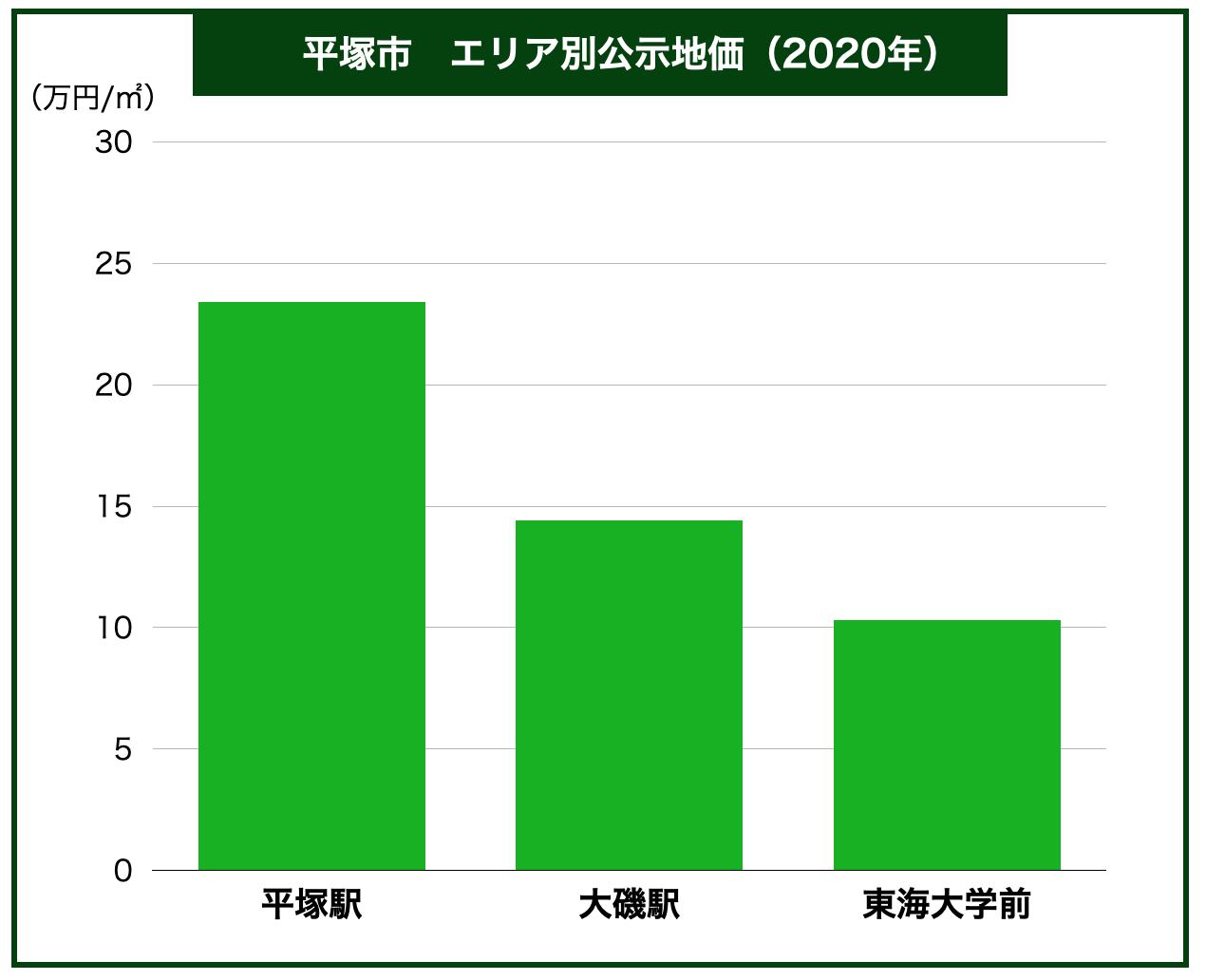 平塚市エリア別公示地価