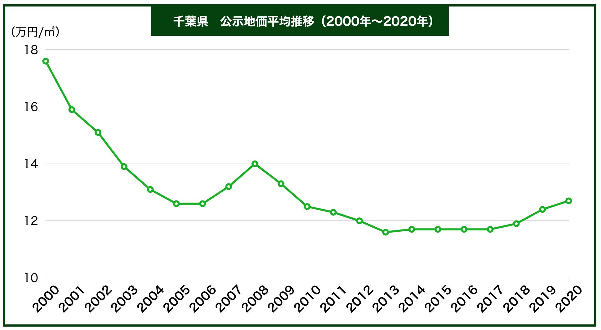 千葉県公示地価の推移
