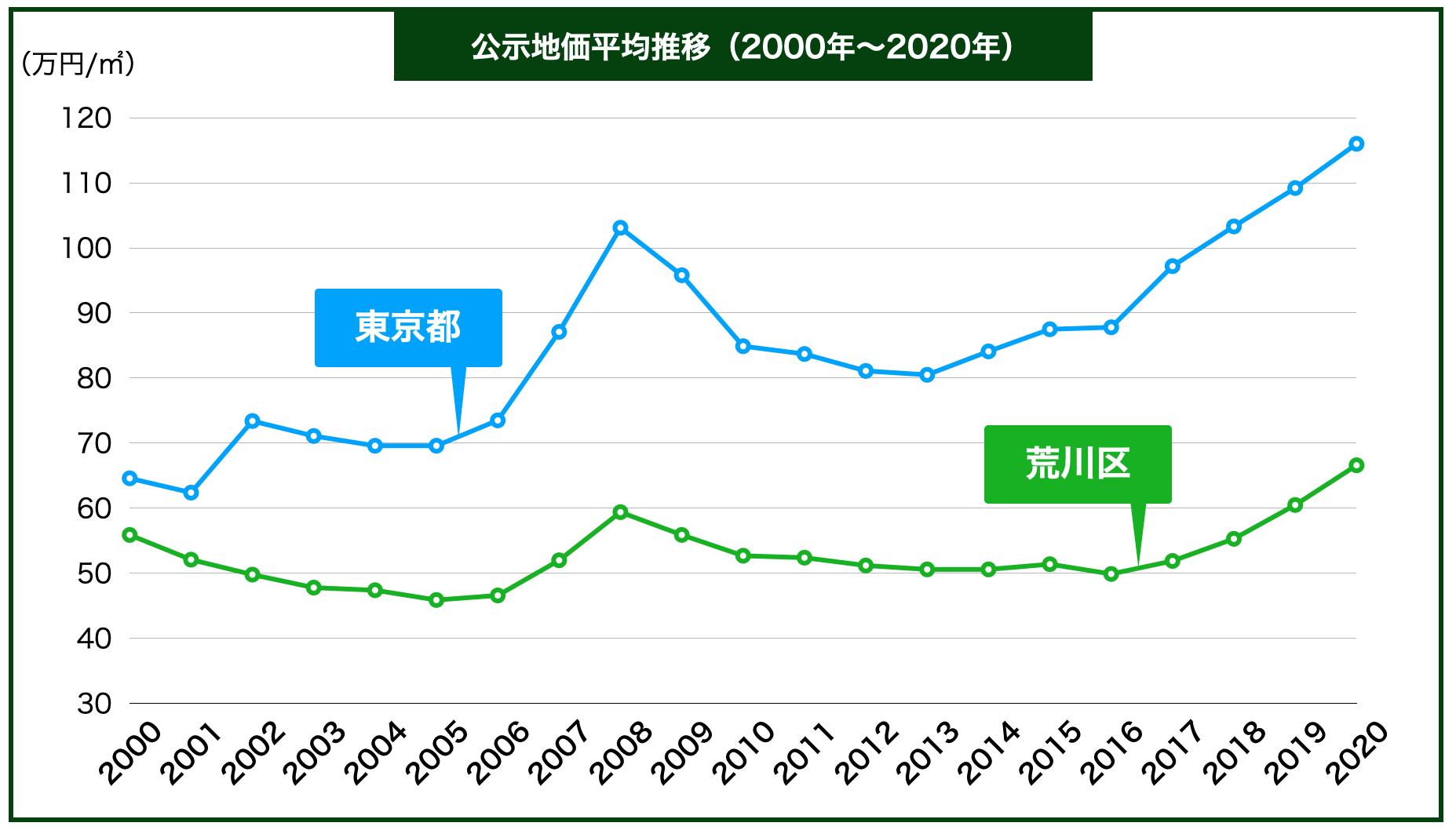 荒川区の公示地価の推移